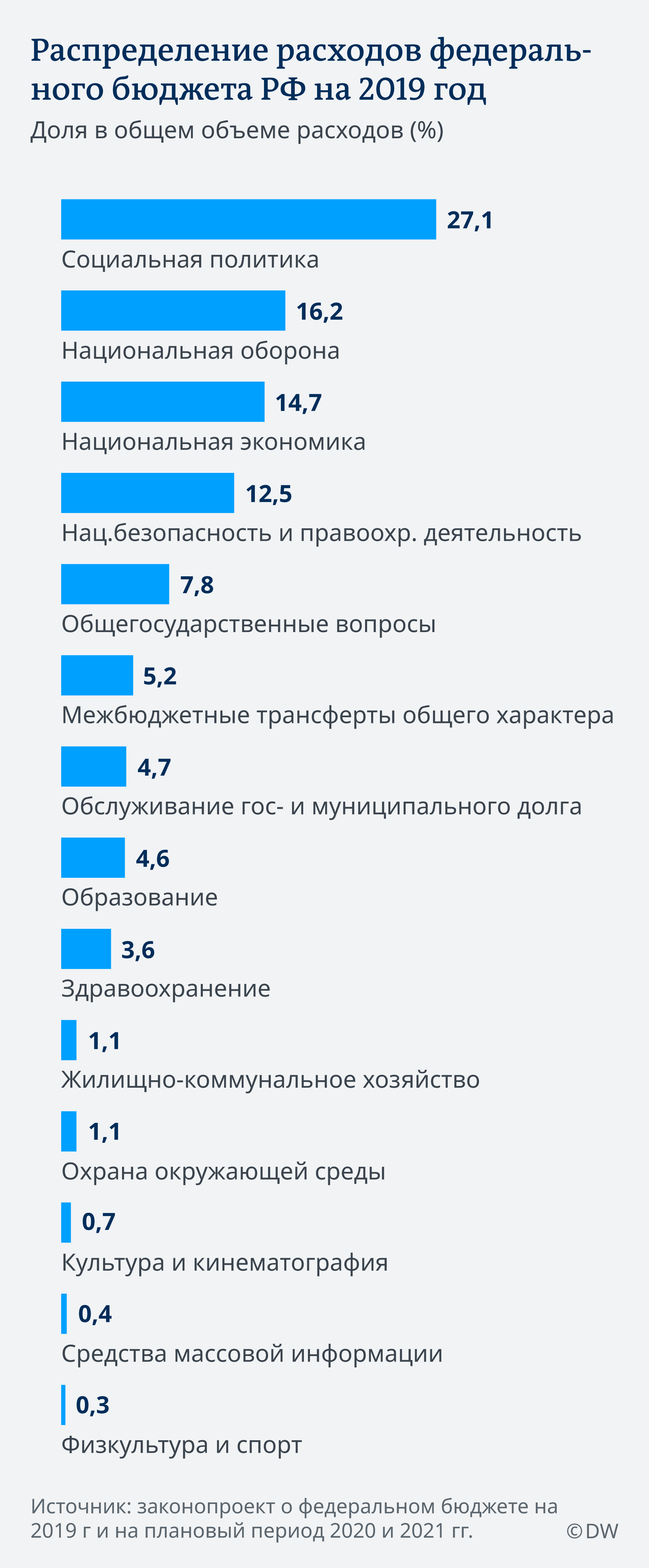 Infografik Ausgaben im Bundeshaushalt Russlands 2019 RU