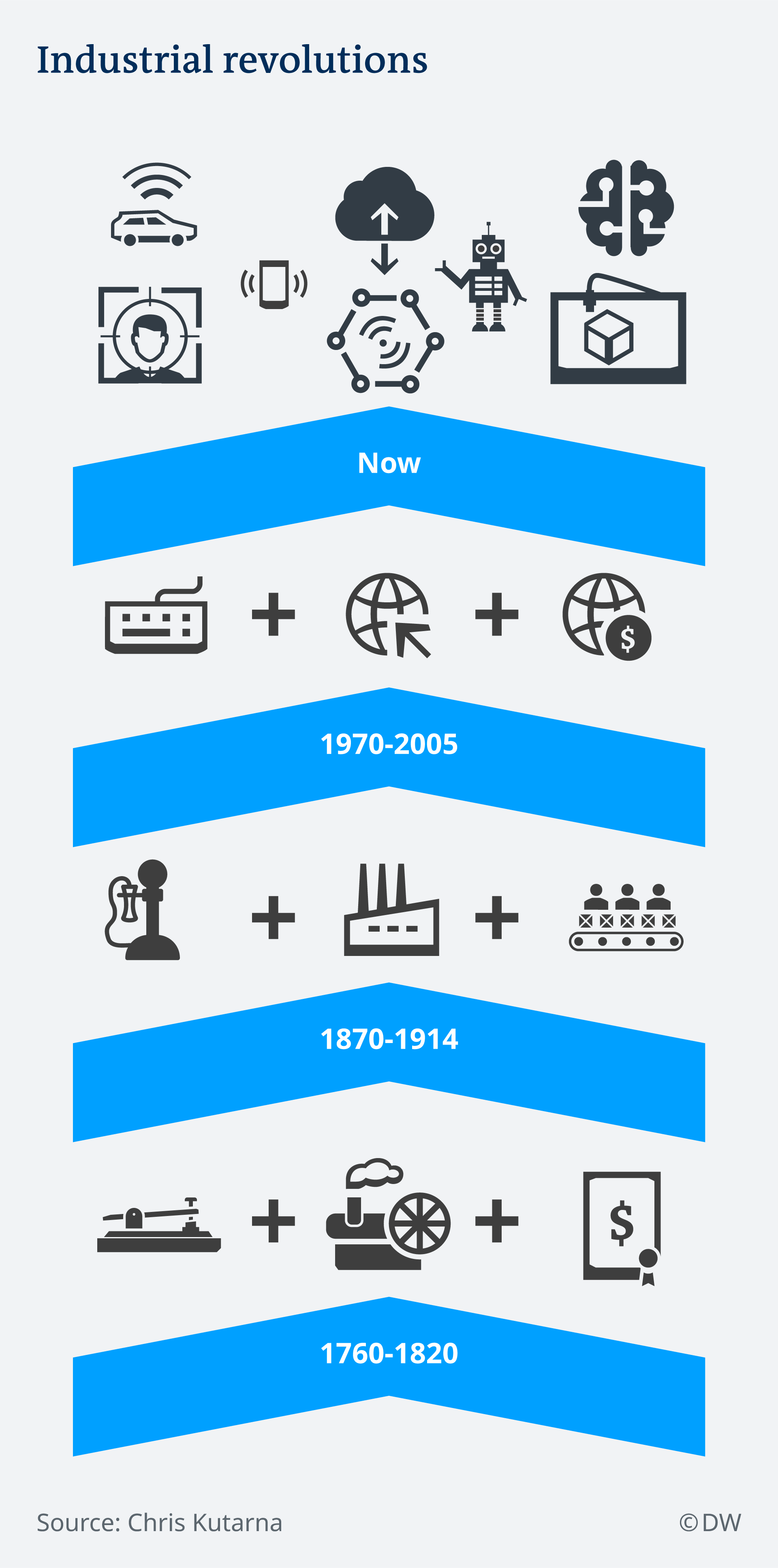 Infografik industrielle Revolutionen EN