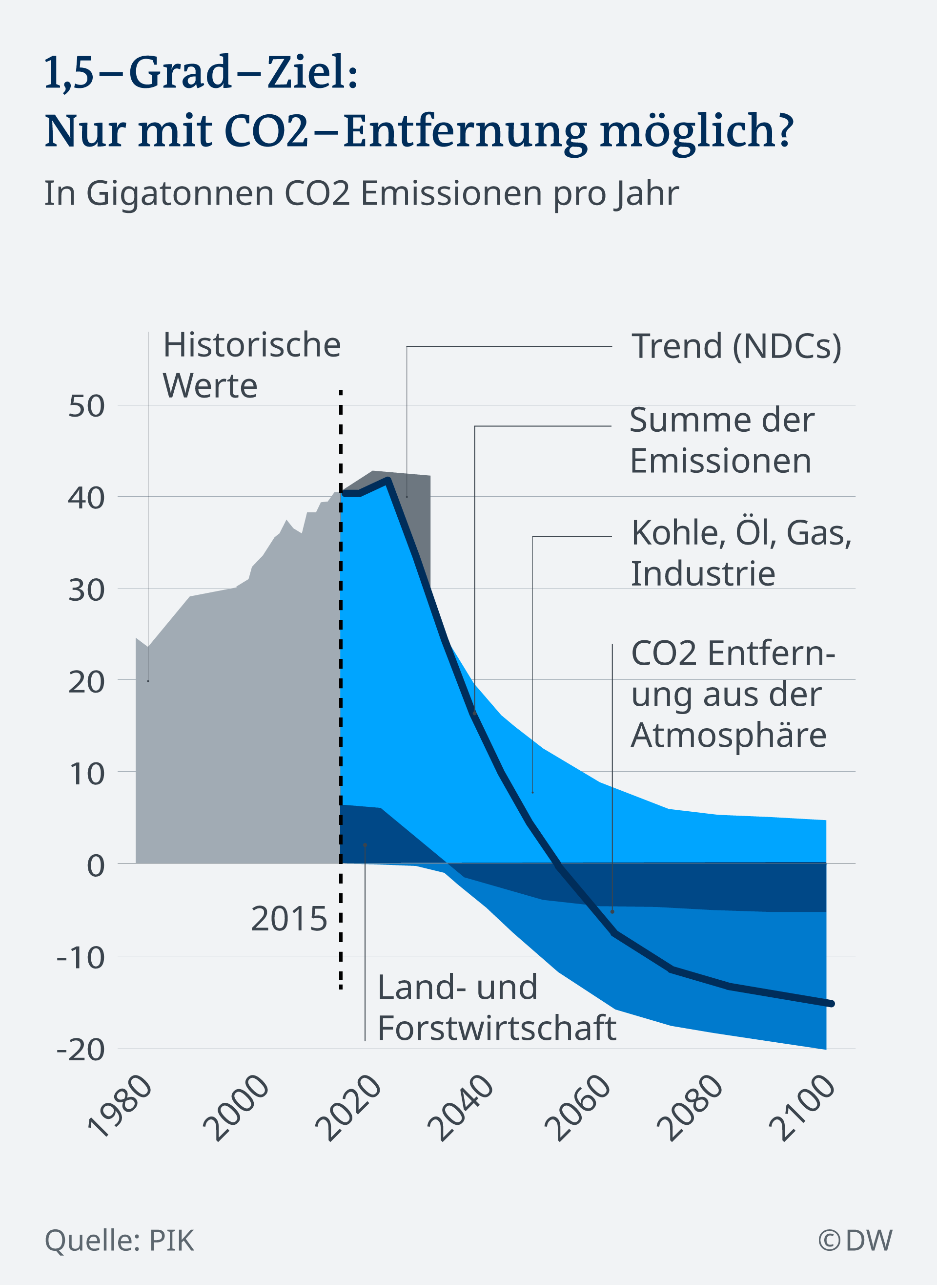 Infografik CO2 Emission 1,5-Grad-Ziel DE