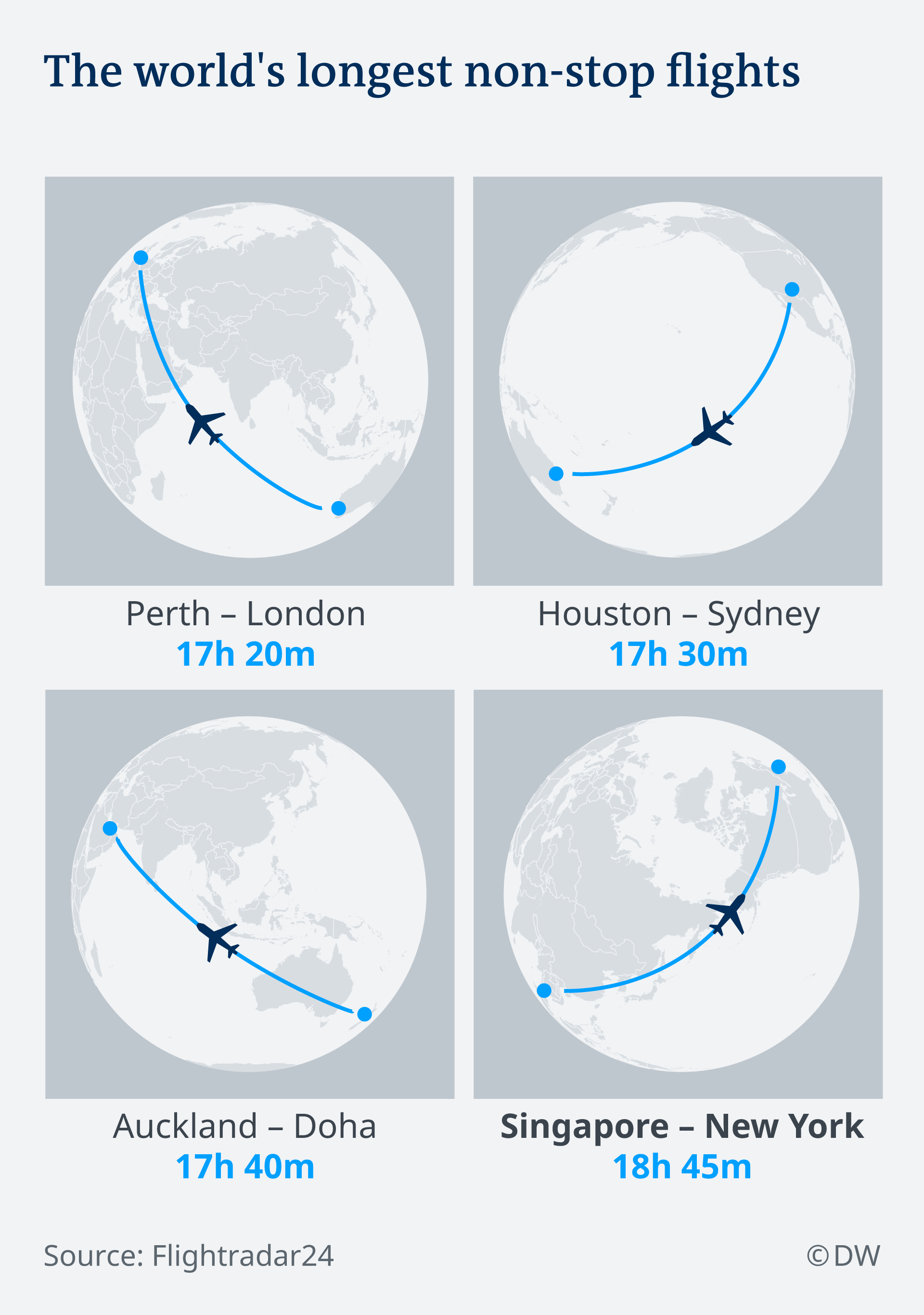 Graph: The world's longest flights