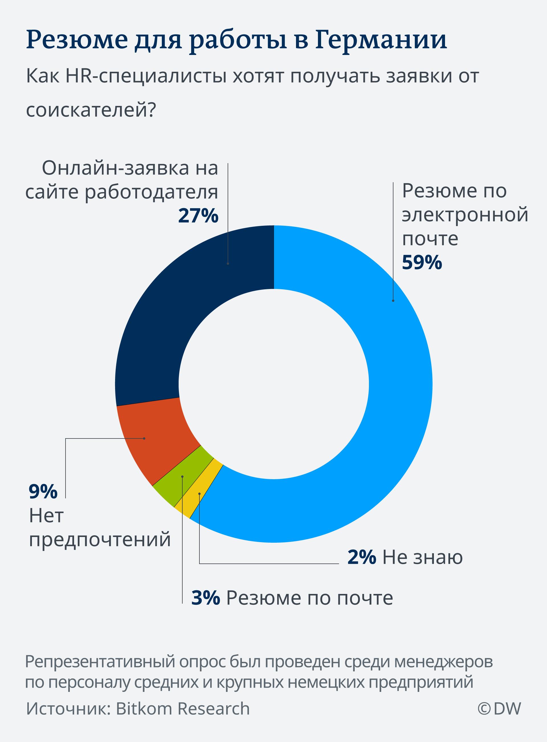 онлайн заявка без электронной почты кредит гражданам узбекистана в москве какой банк