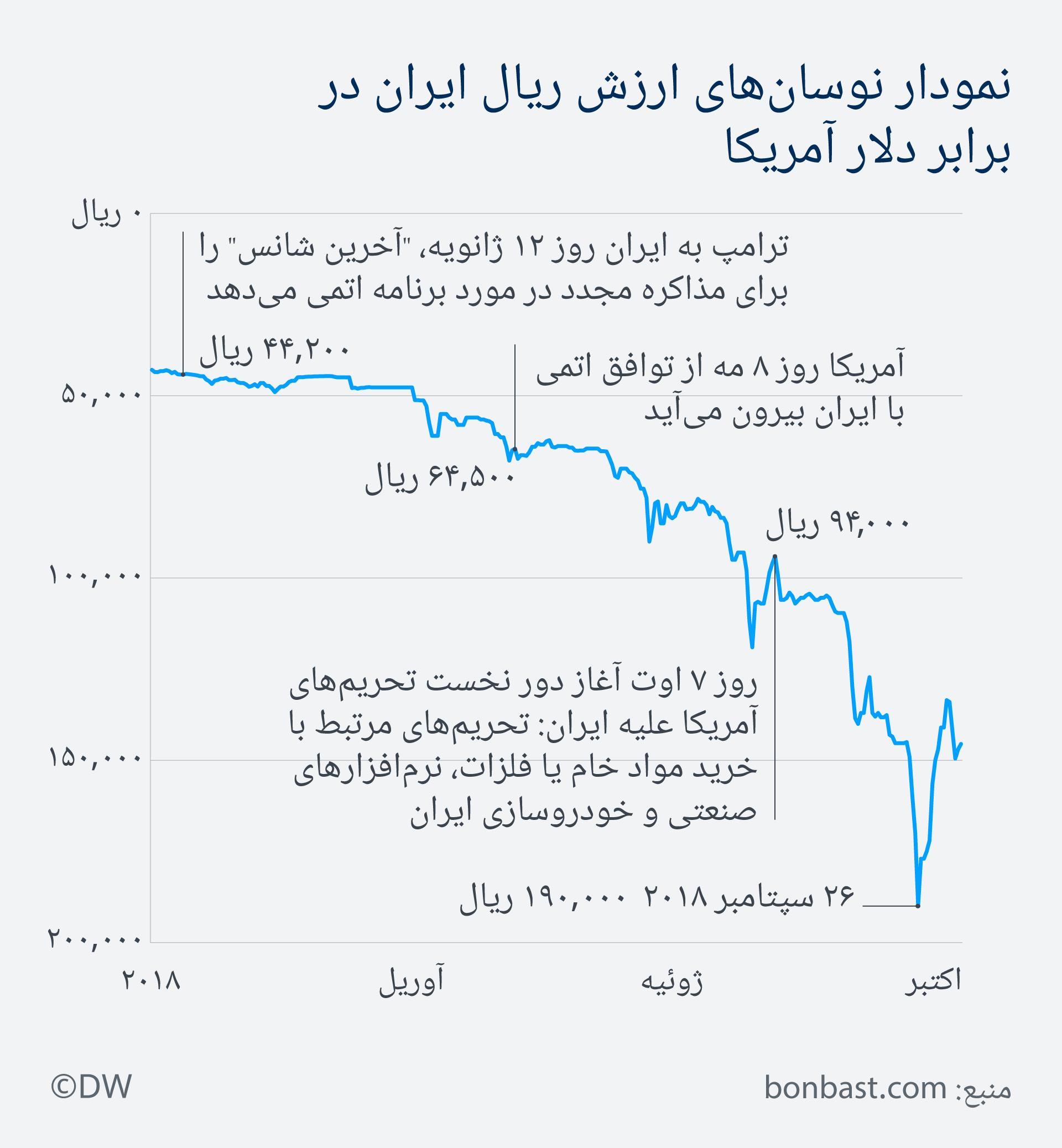 Infografik Wechselkurs 2018 US-Dollar Iranische Rial FA