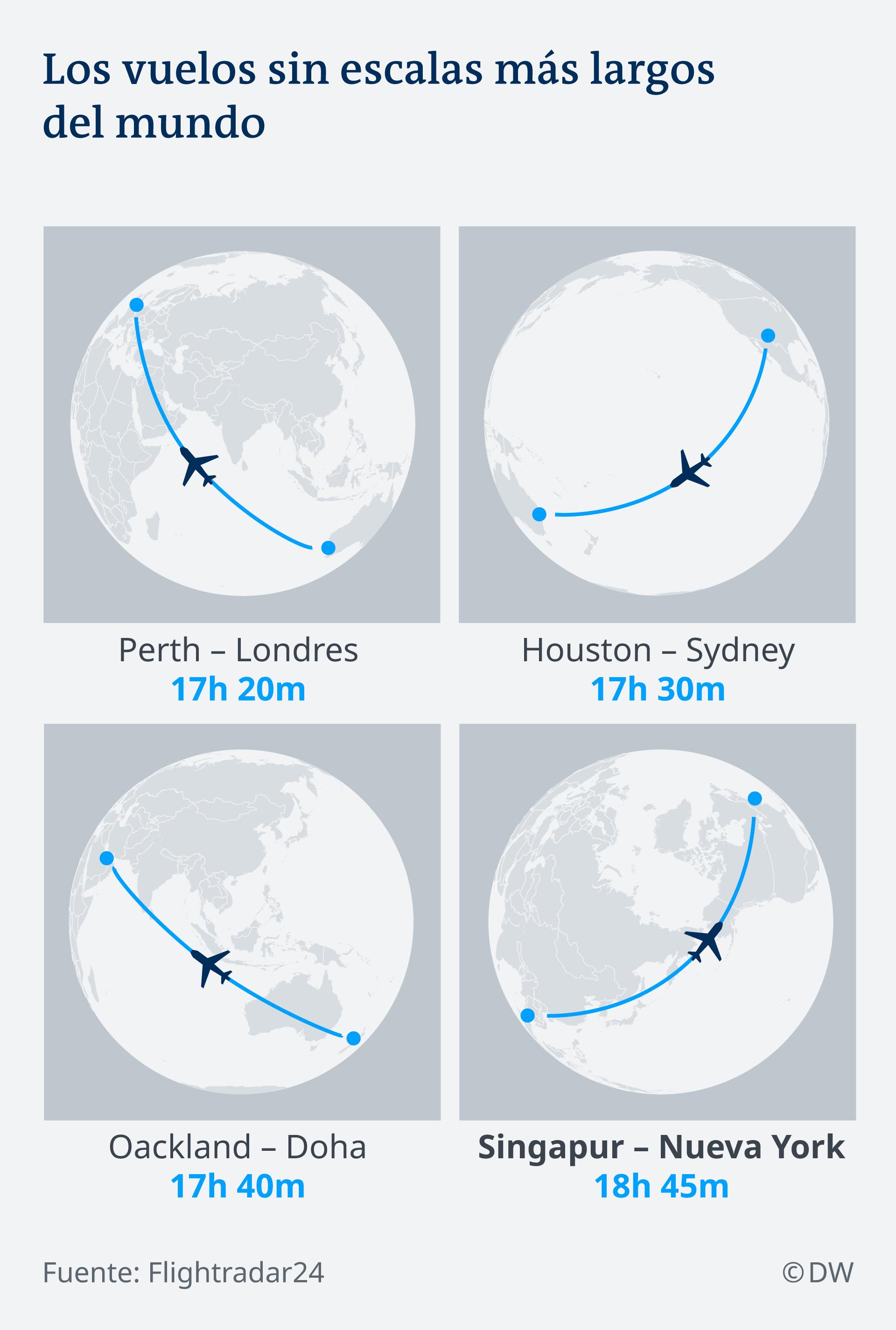 Infografik die längsten Flugrouten ES