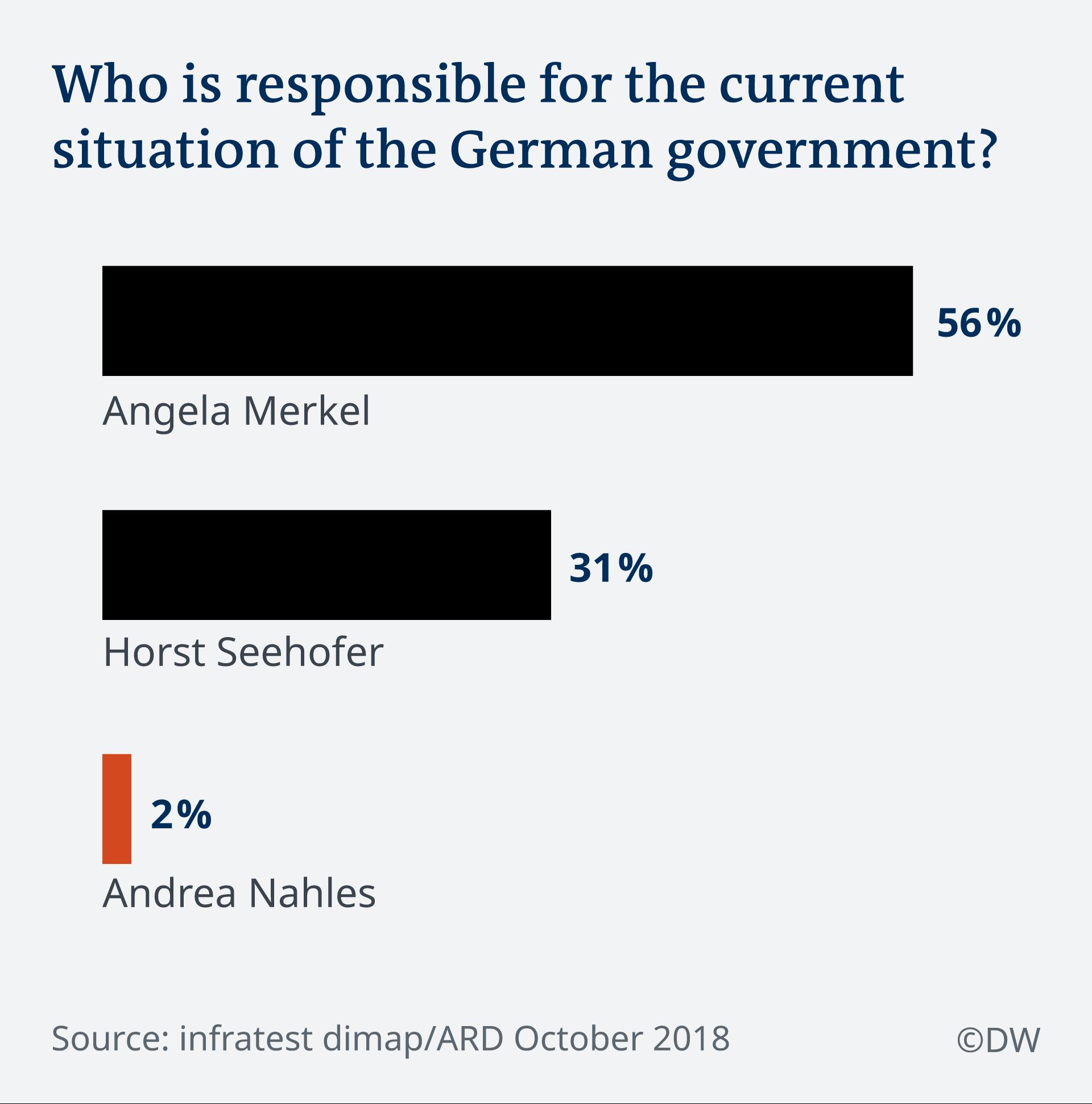Cine e responsabil pentru actuala situaţie a guvernului german?