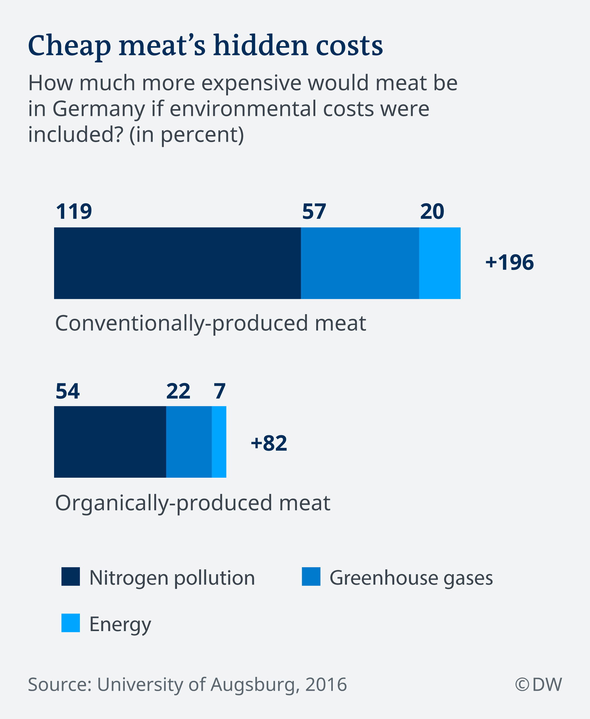 Infographic showing meat's hidden costs