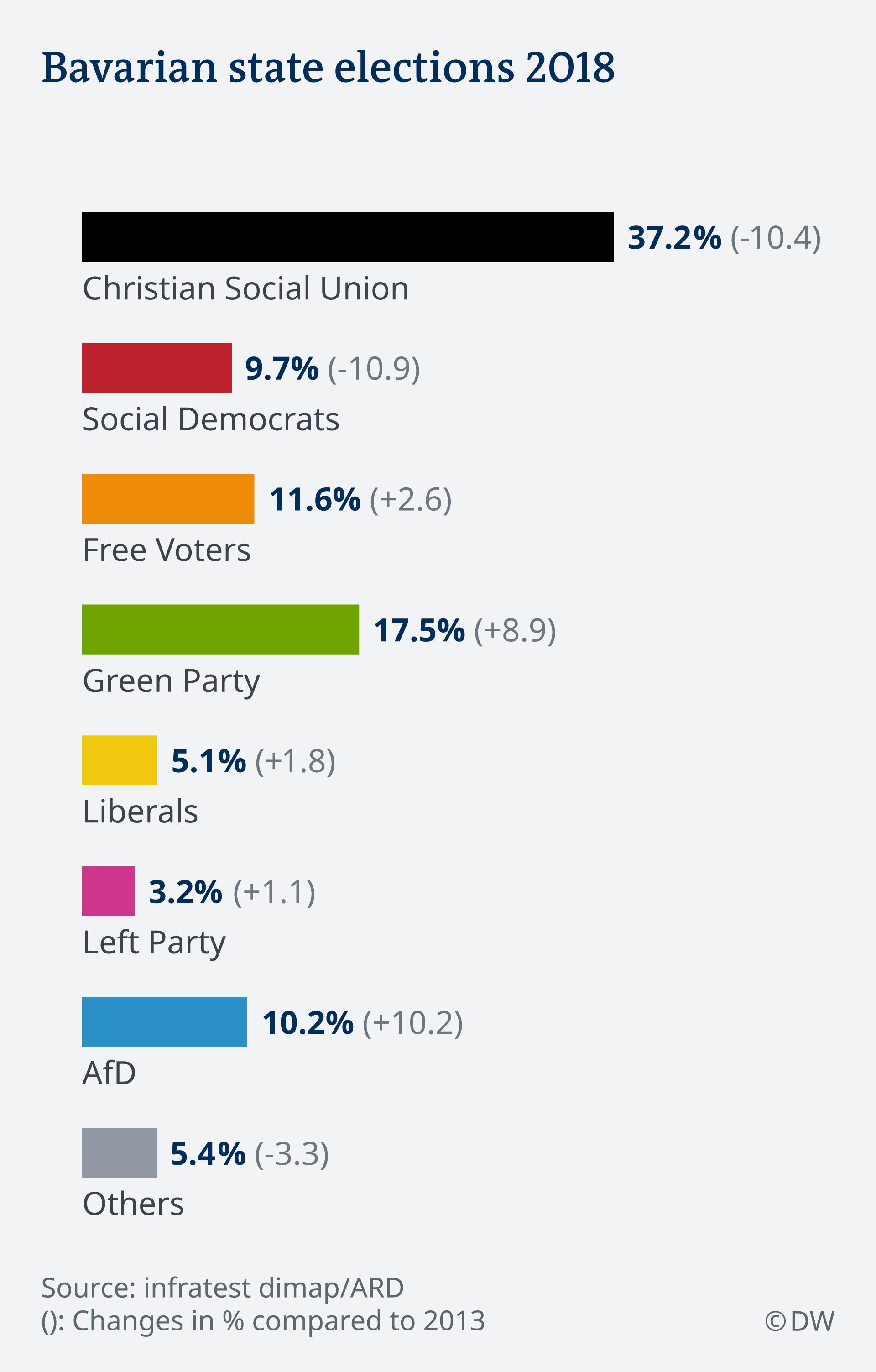 Infografik Landtagswahl Bayern 2018 Finale Zahlen EN