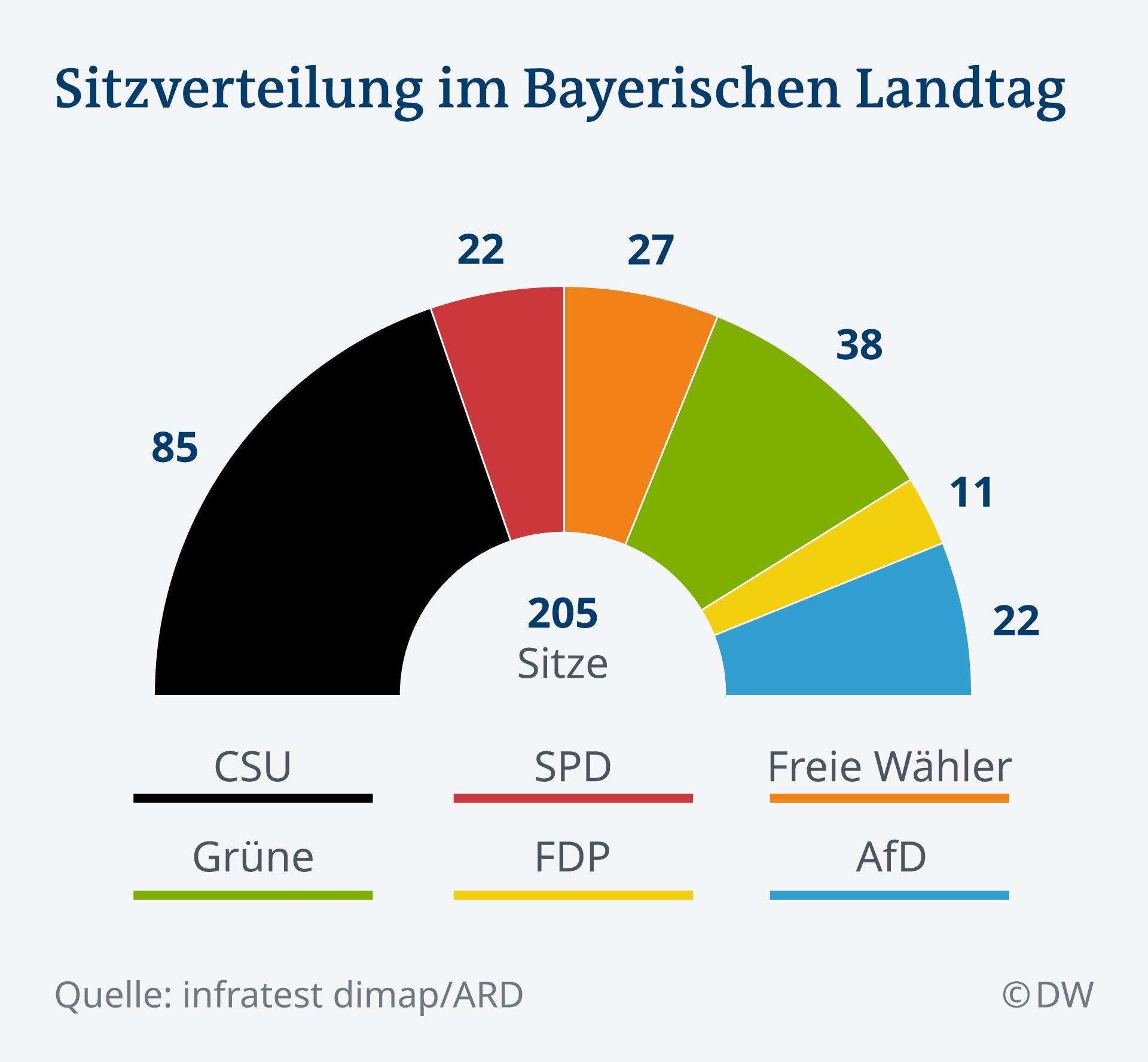 Bayernwahlen