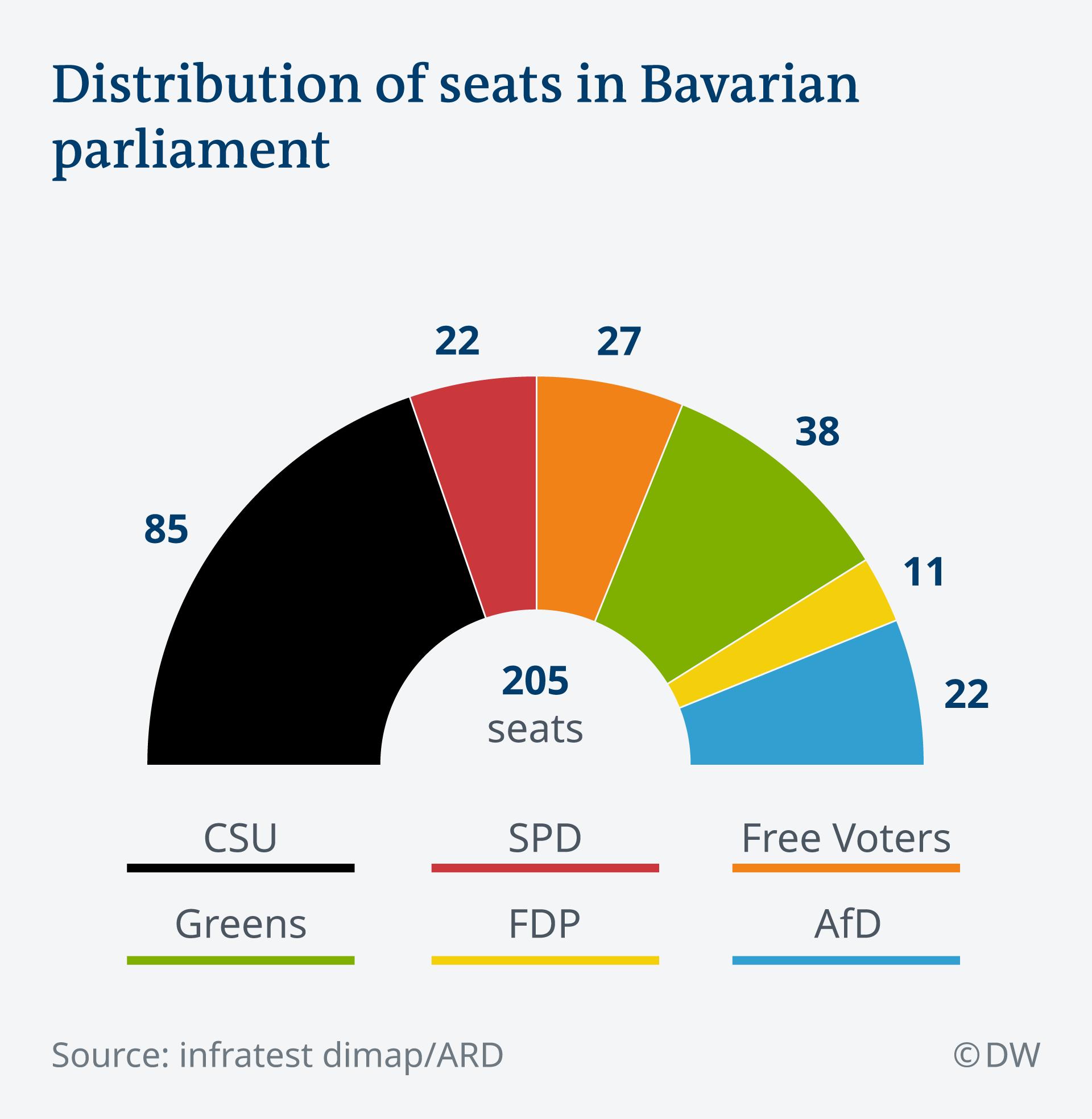 Infografik Landtagswahl Bayern Sitzverteilung Finale Zahlen 2018 EN