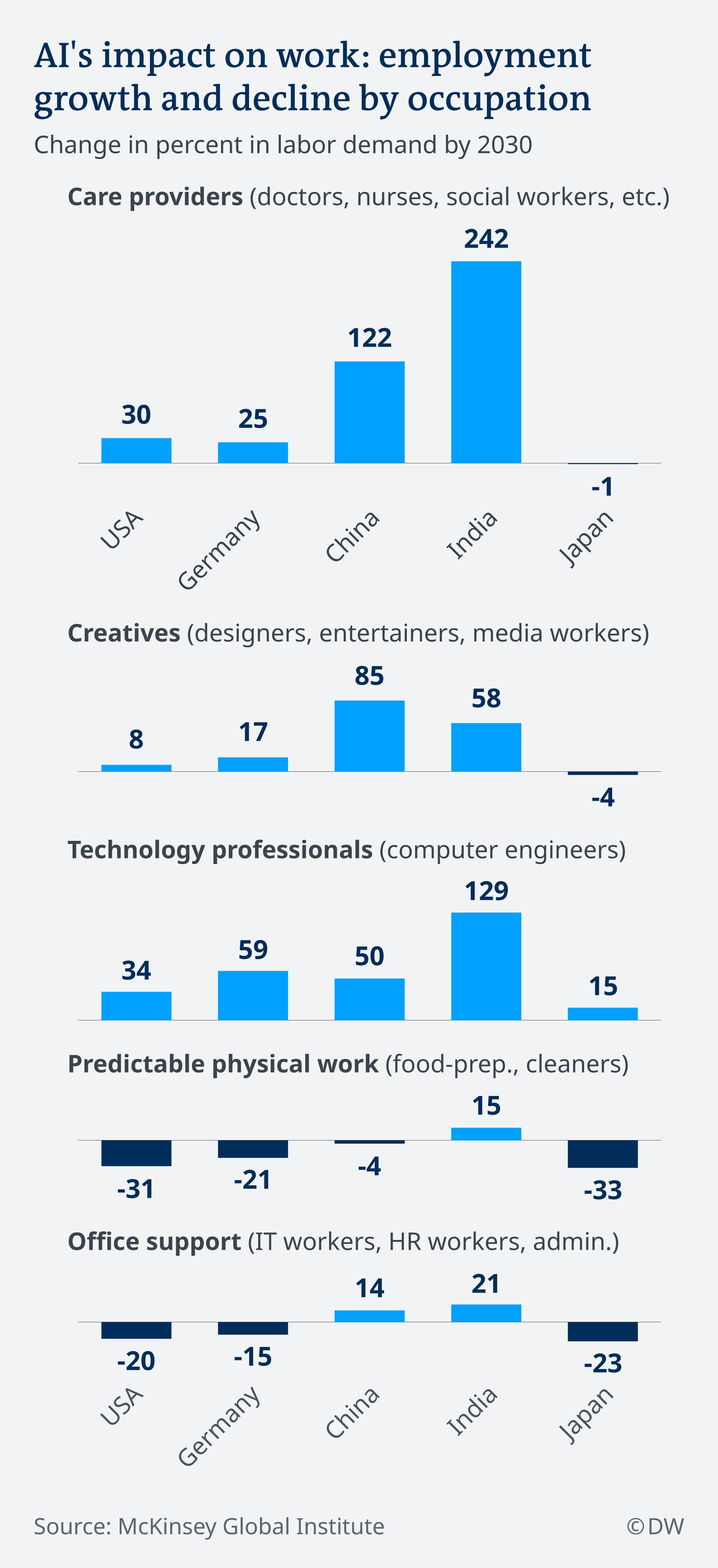 Infografik zukünftiger Arbeitsmarkt EN