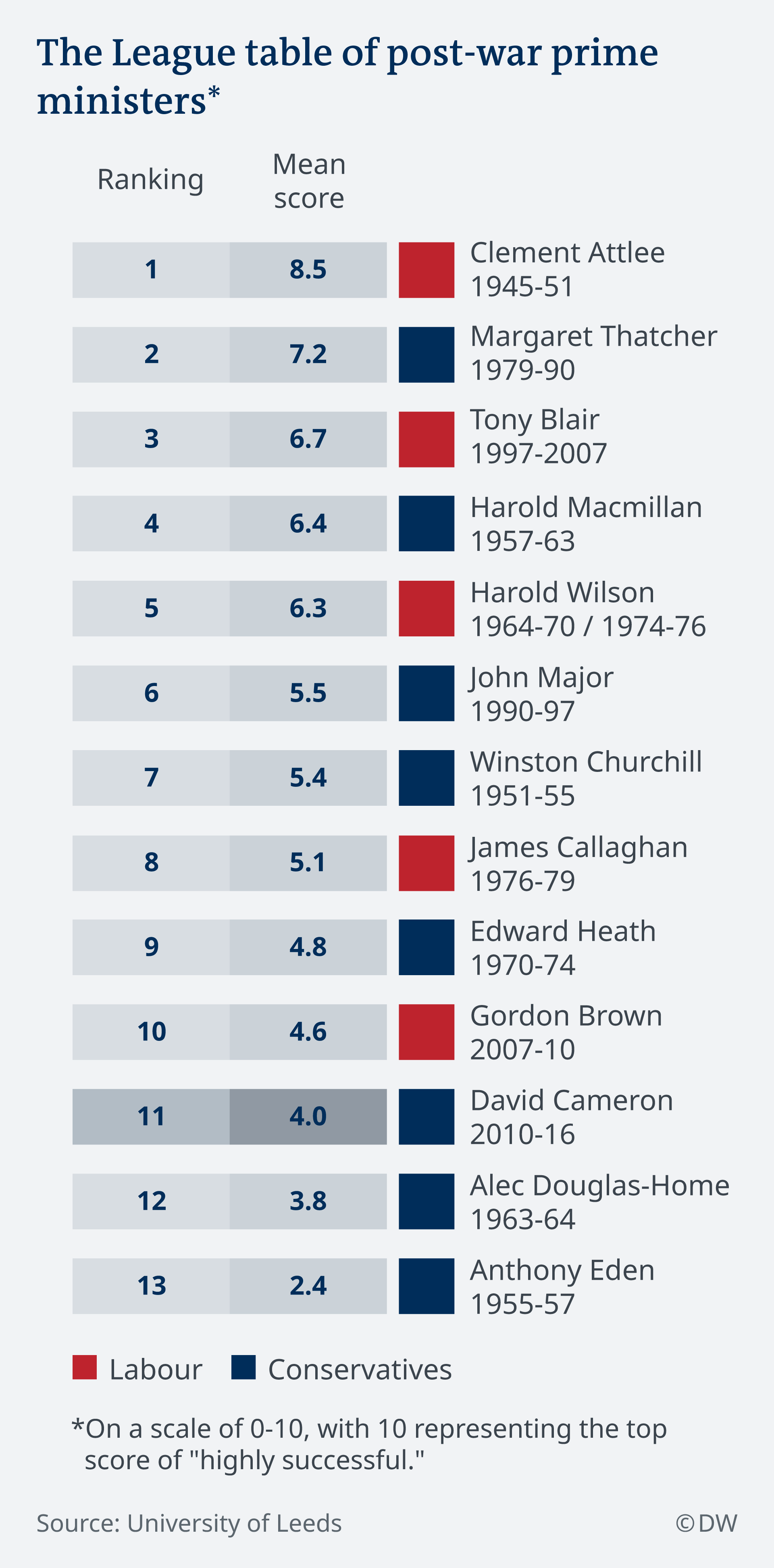 Infografik League-table-of-post-war-prime-ministers_EN
