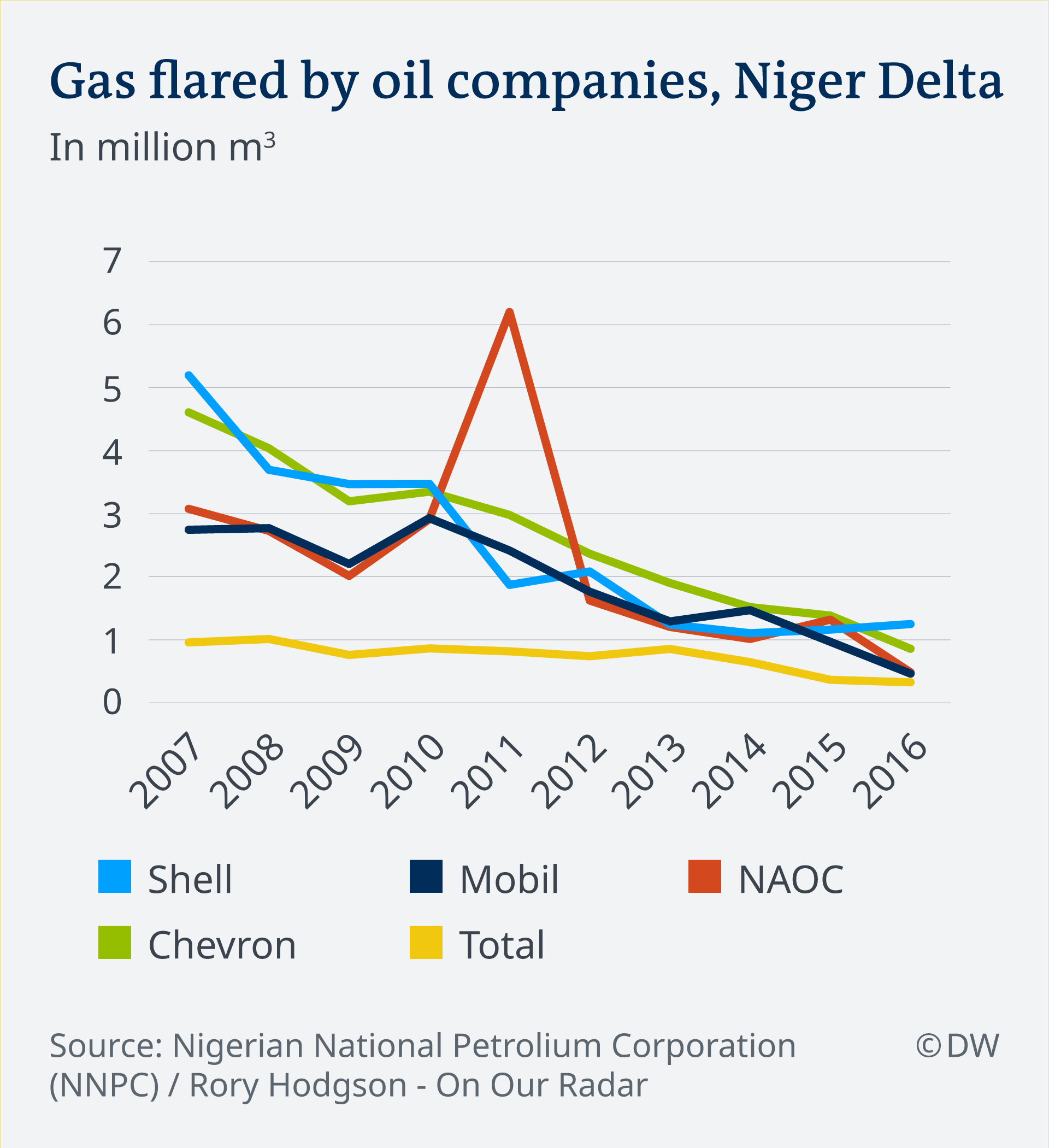 Gas flared by oil companies in the Niger Delta