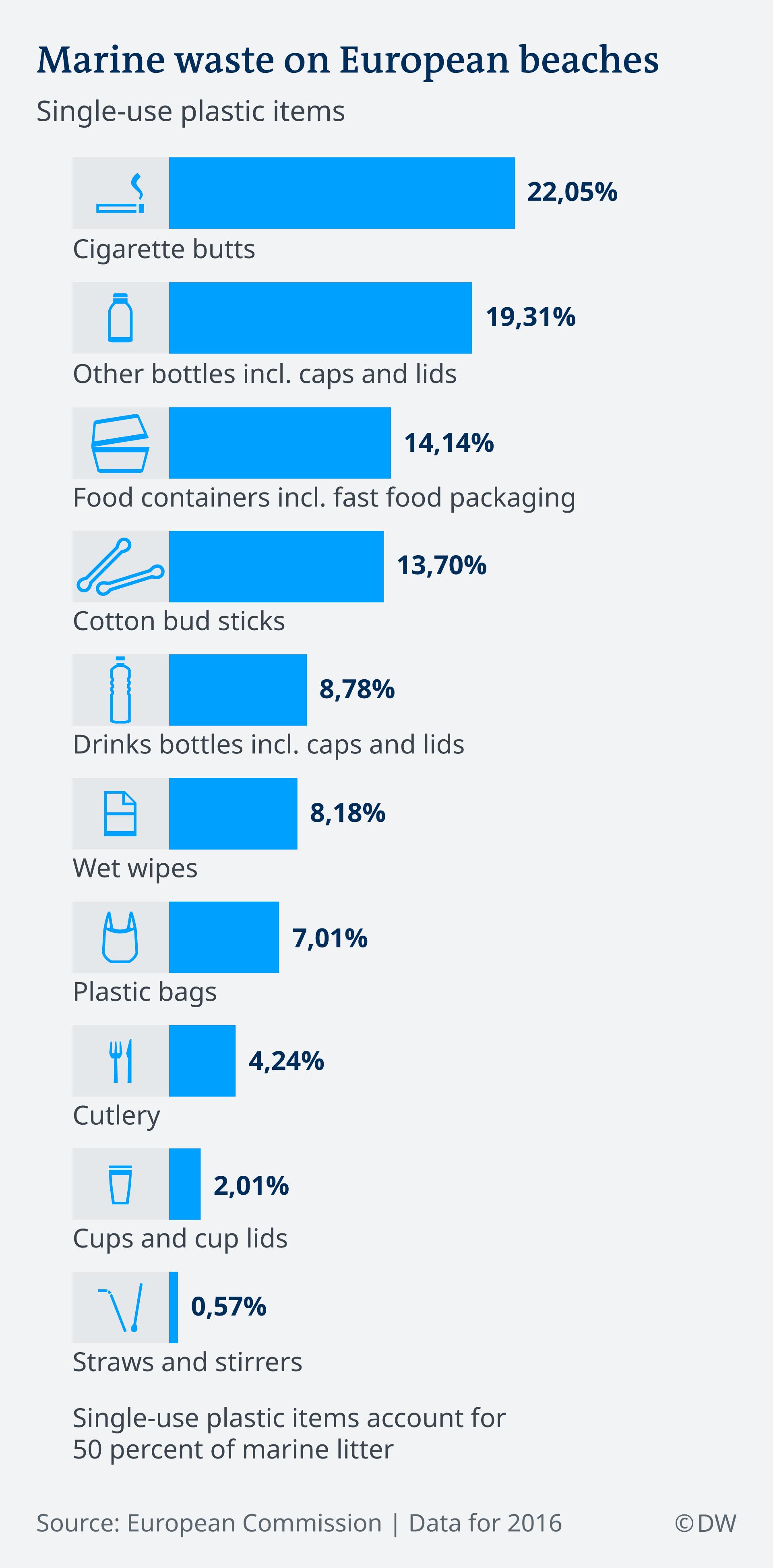 Infografik Plastikmüll auf den Stränden Europas EN