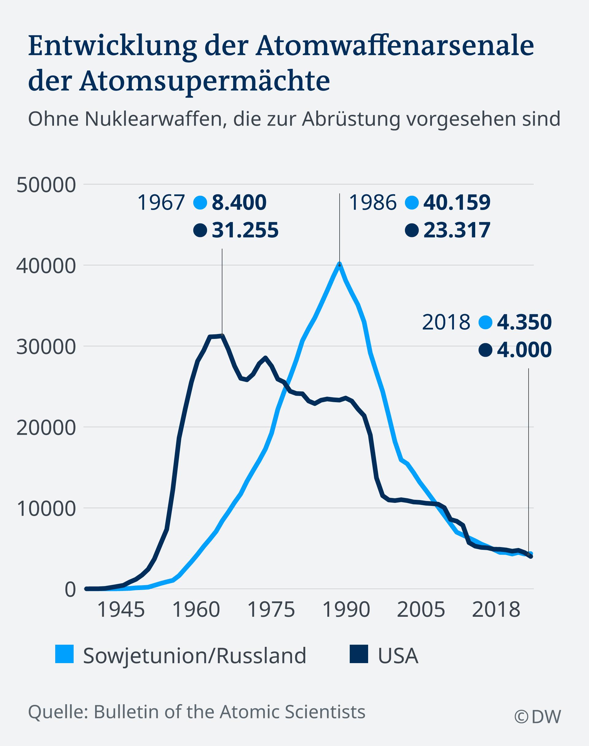 infografik Entwicklung Atomwaffenarsenale der Supermächte DE