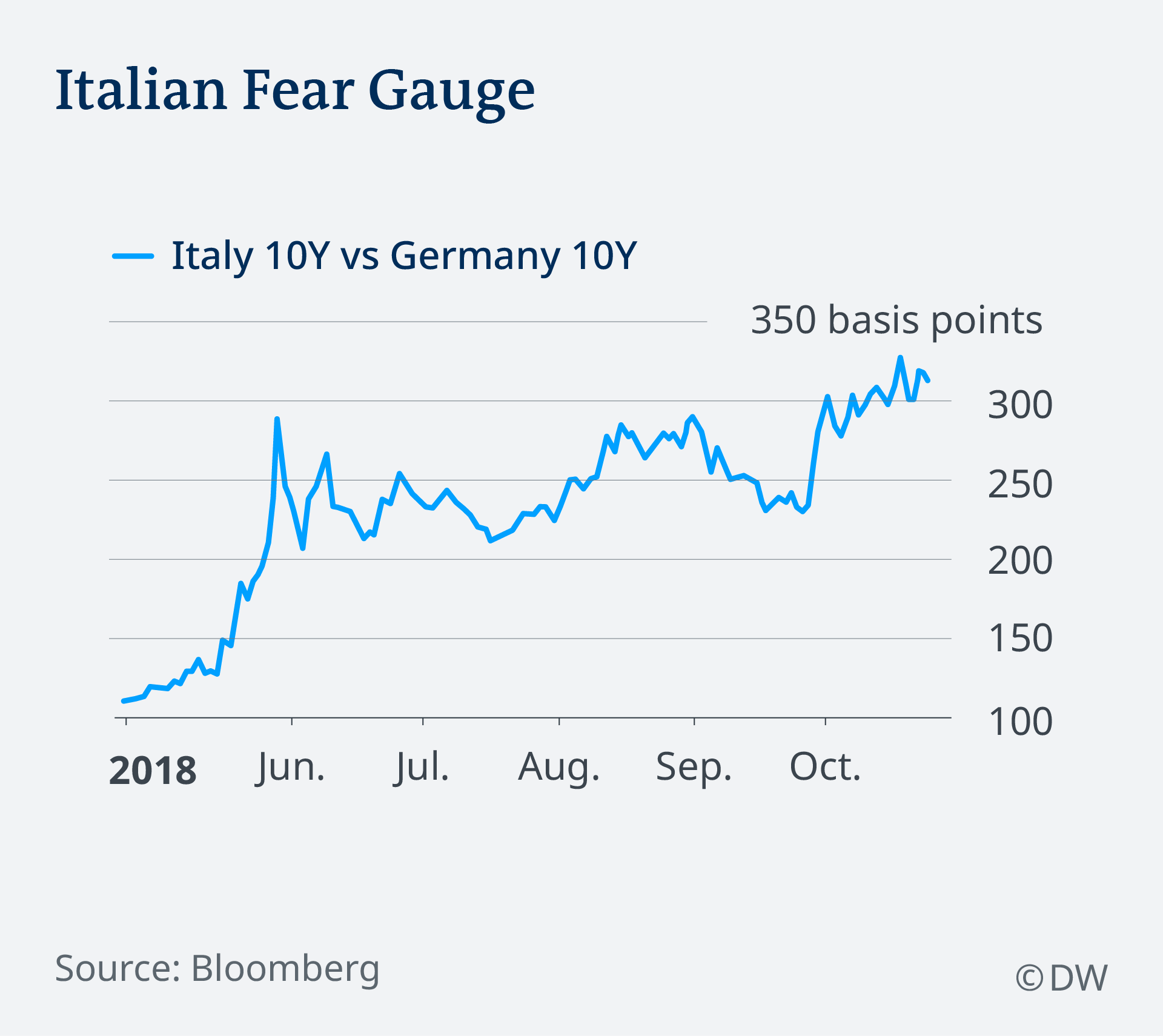 The yield on the 10-year Italian government bond hit its highest level this week since May