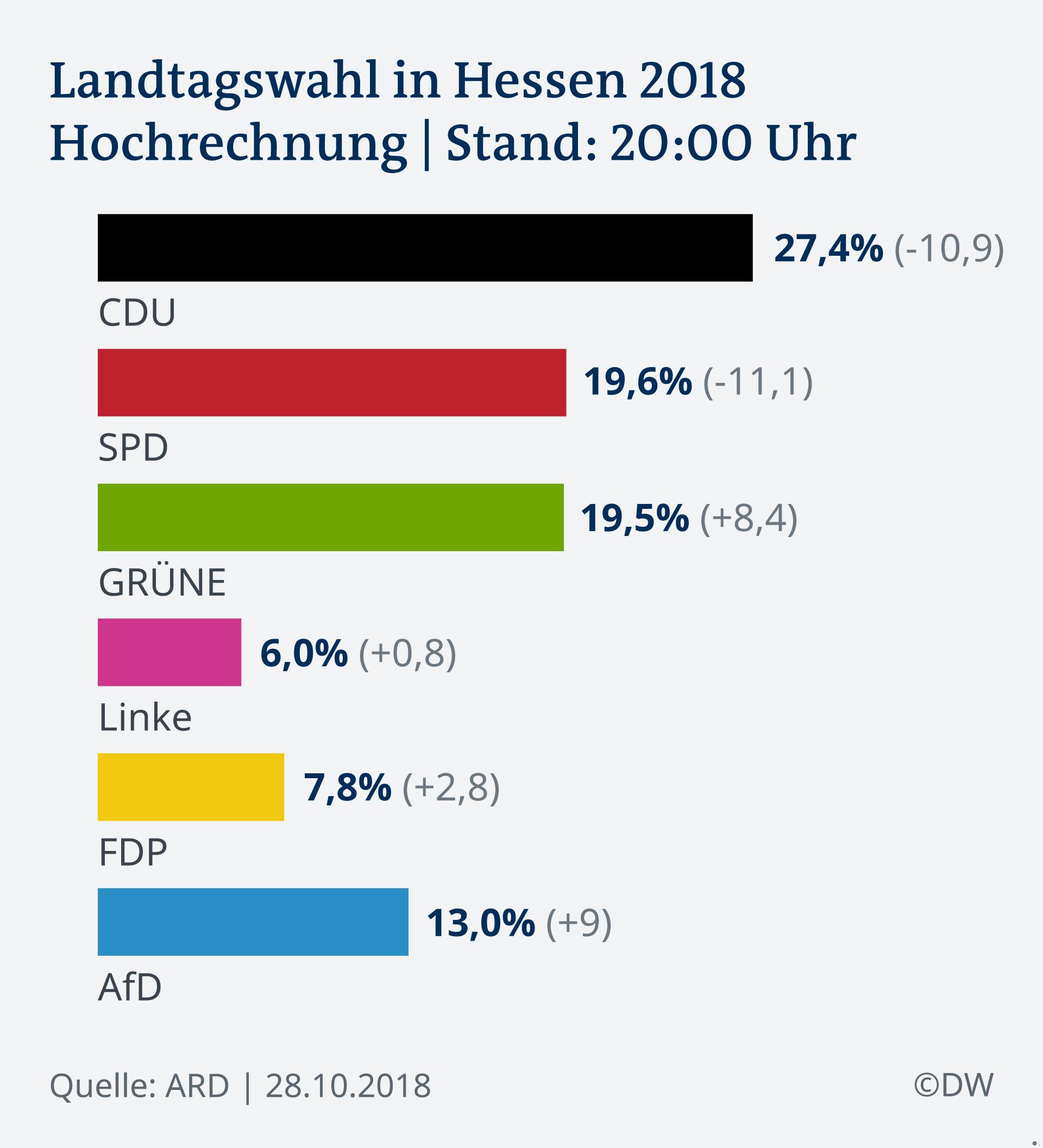 Infografik Landtagswahlen Hessen 2018 DE