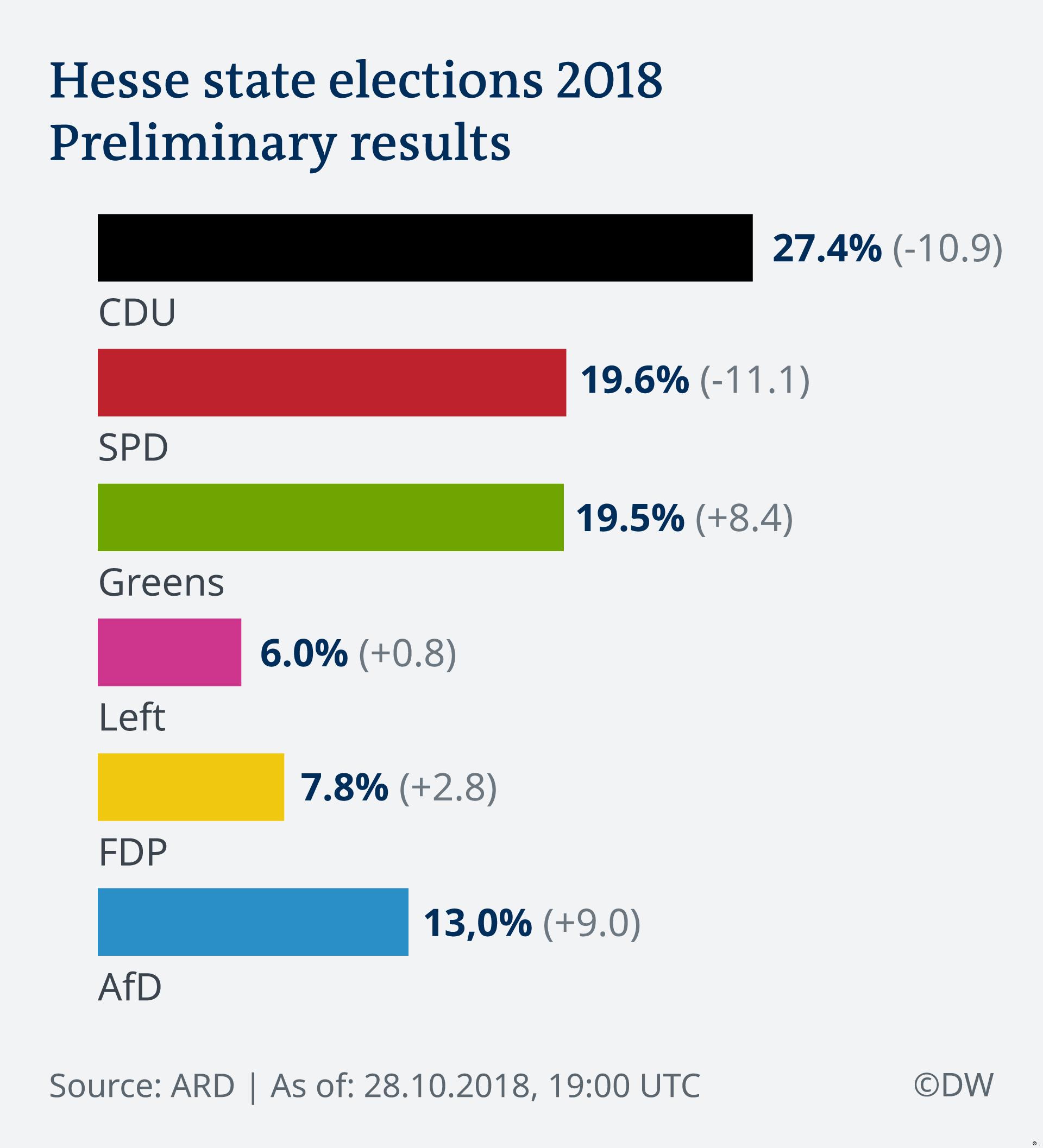 Infografik Landtagswahlen Hessen 2018 EN (.)