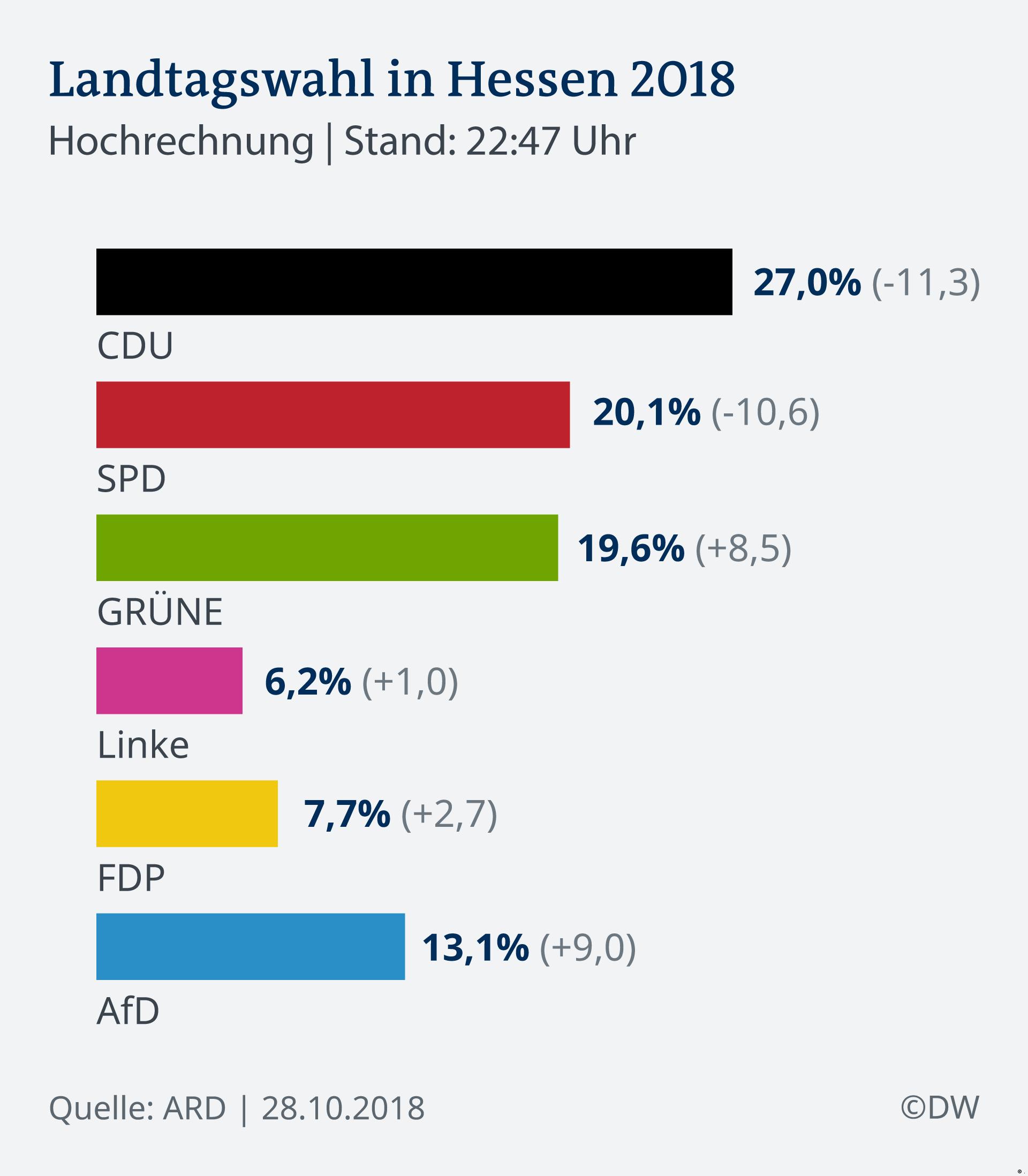 rezultate-slabe-obtinute-de-principalele-partide-germane-in-landul-hessa