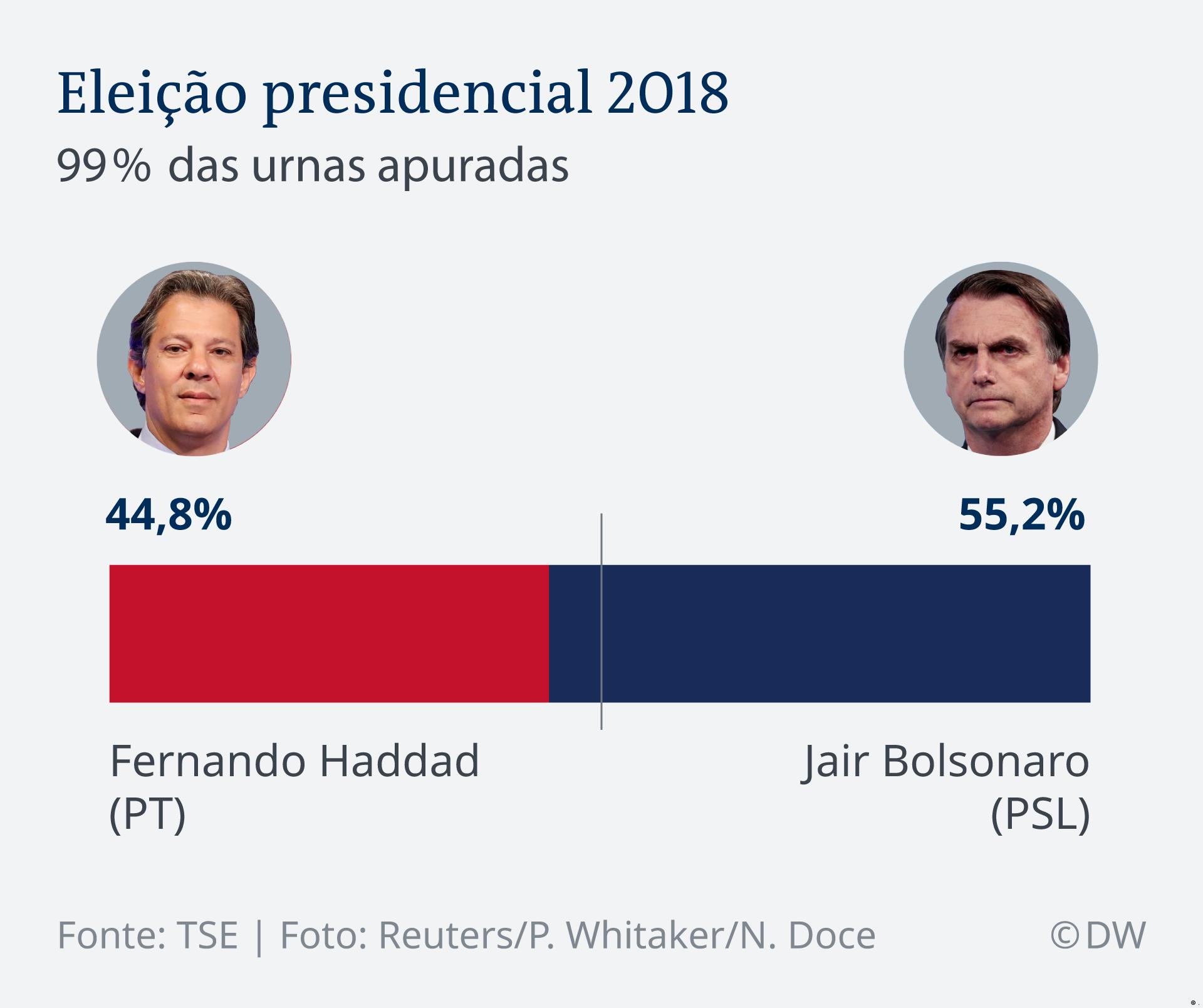 Infografik Brasilien Wahl 2018 PT