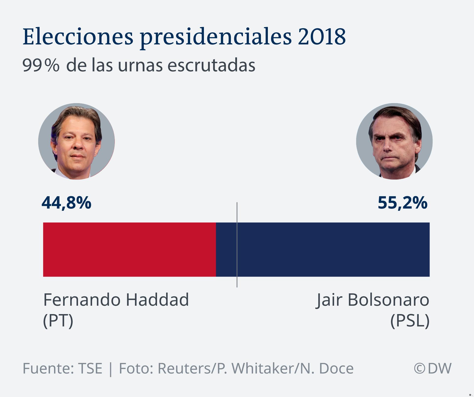 Infografik Brasilien Wahl 2018 ES