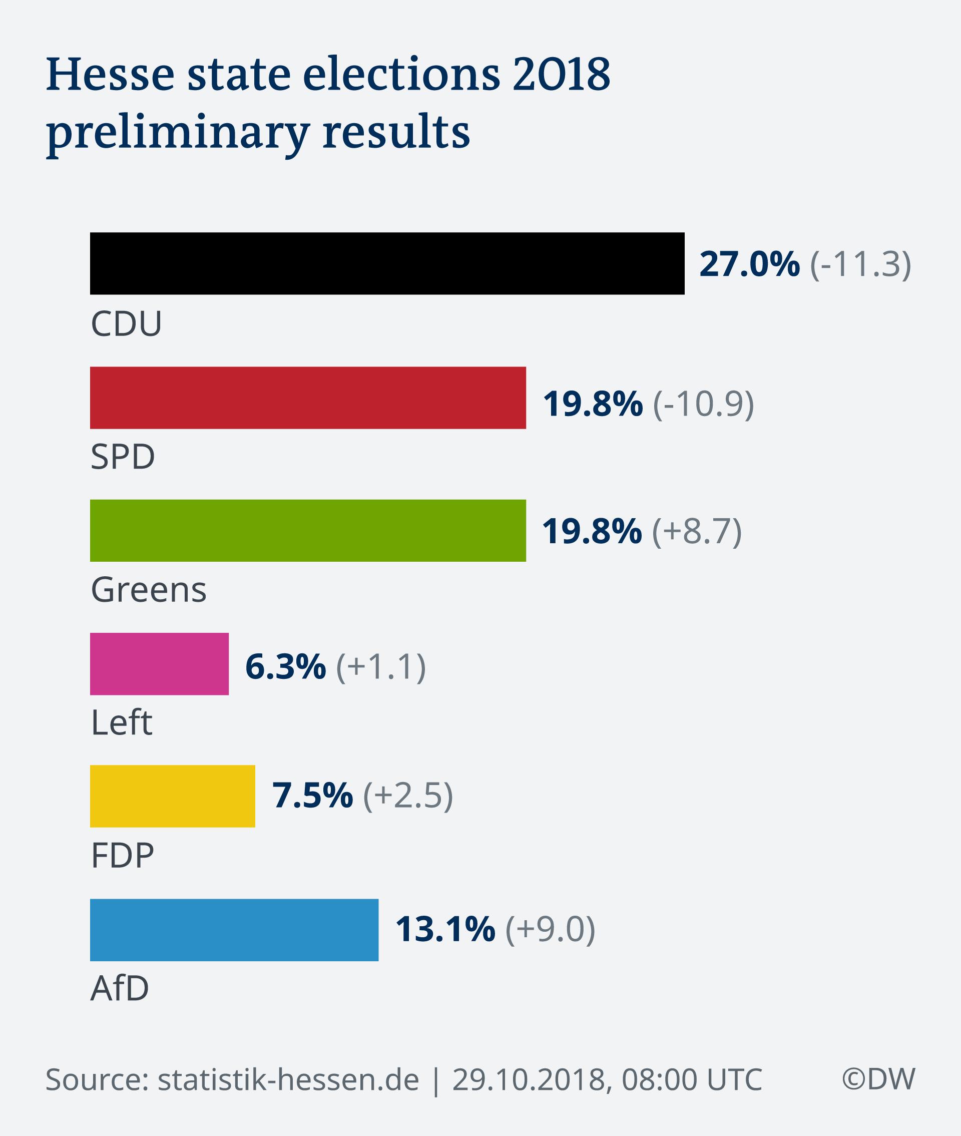 Infografik Landtagswahlen Hessen 2018 29.10.2018 08:00 EN
