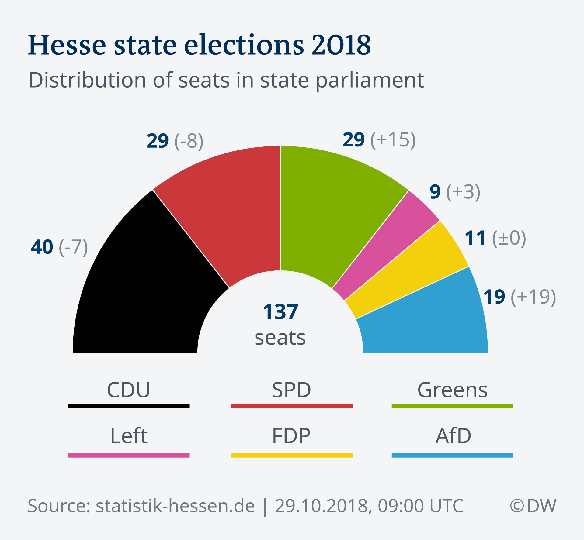 A graphic showing the distribution of seats in Hesse state parliament