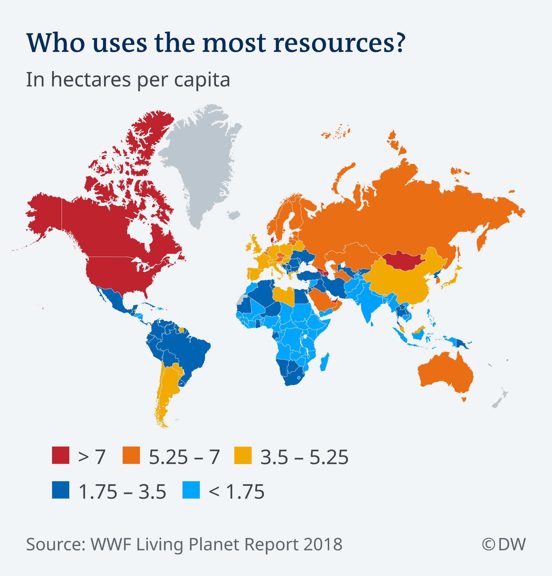 Who is using the most natural resources
