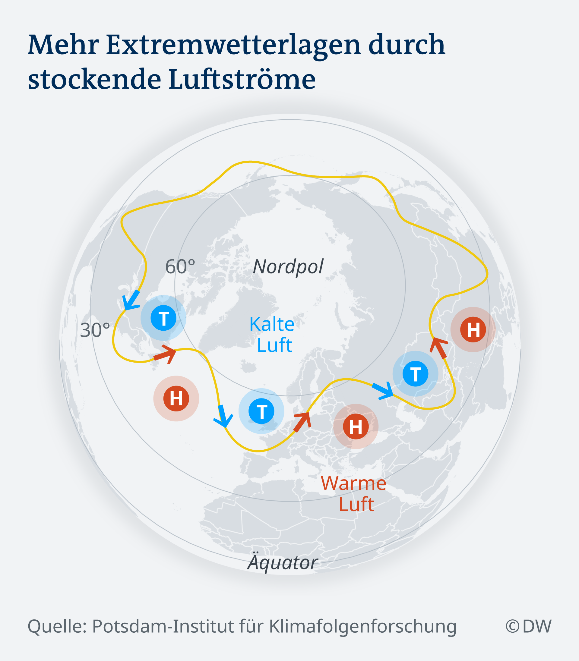 Infografik Polar-Jetstream DE