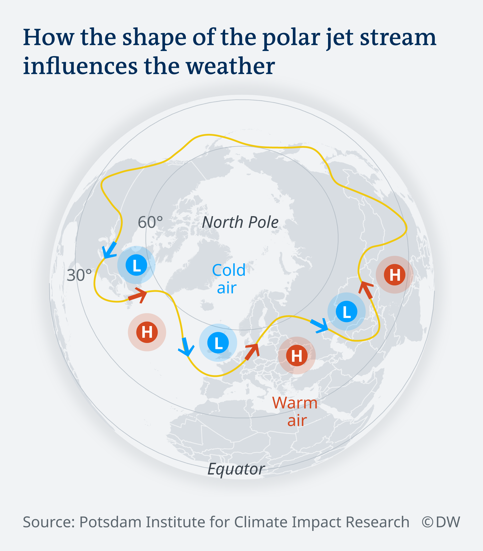 An infographic showing how the shape of the polar jet stream influences the weather