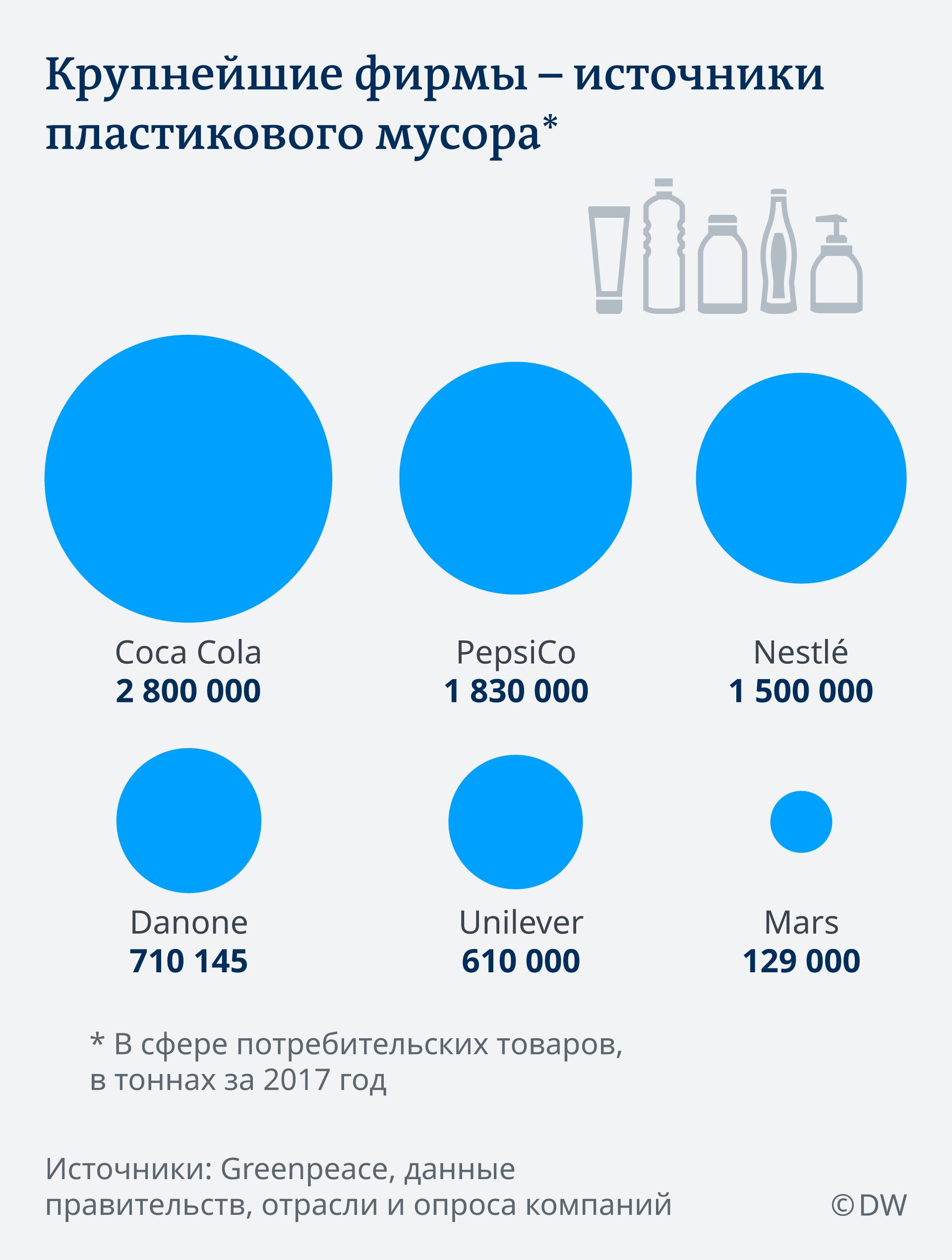 Инфографика Крупнейшие фирмы - источники пластикового мусора