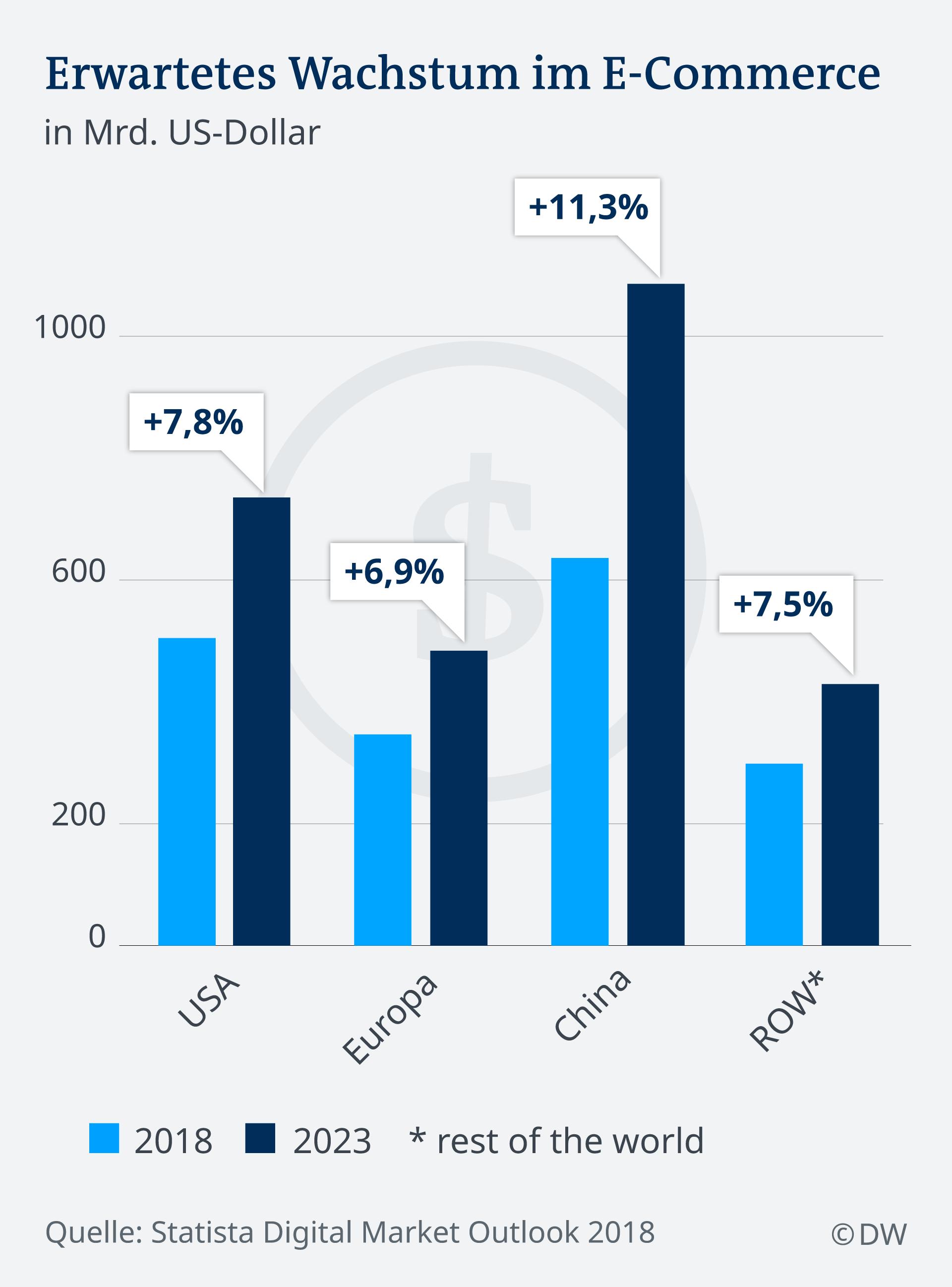 Infografik: Erwartetes Wachstum im E-Commerce