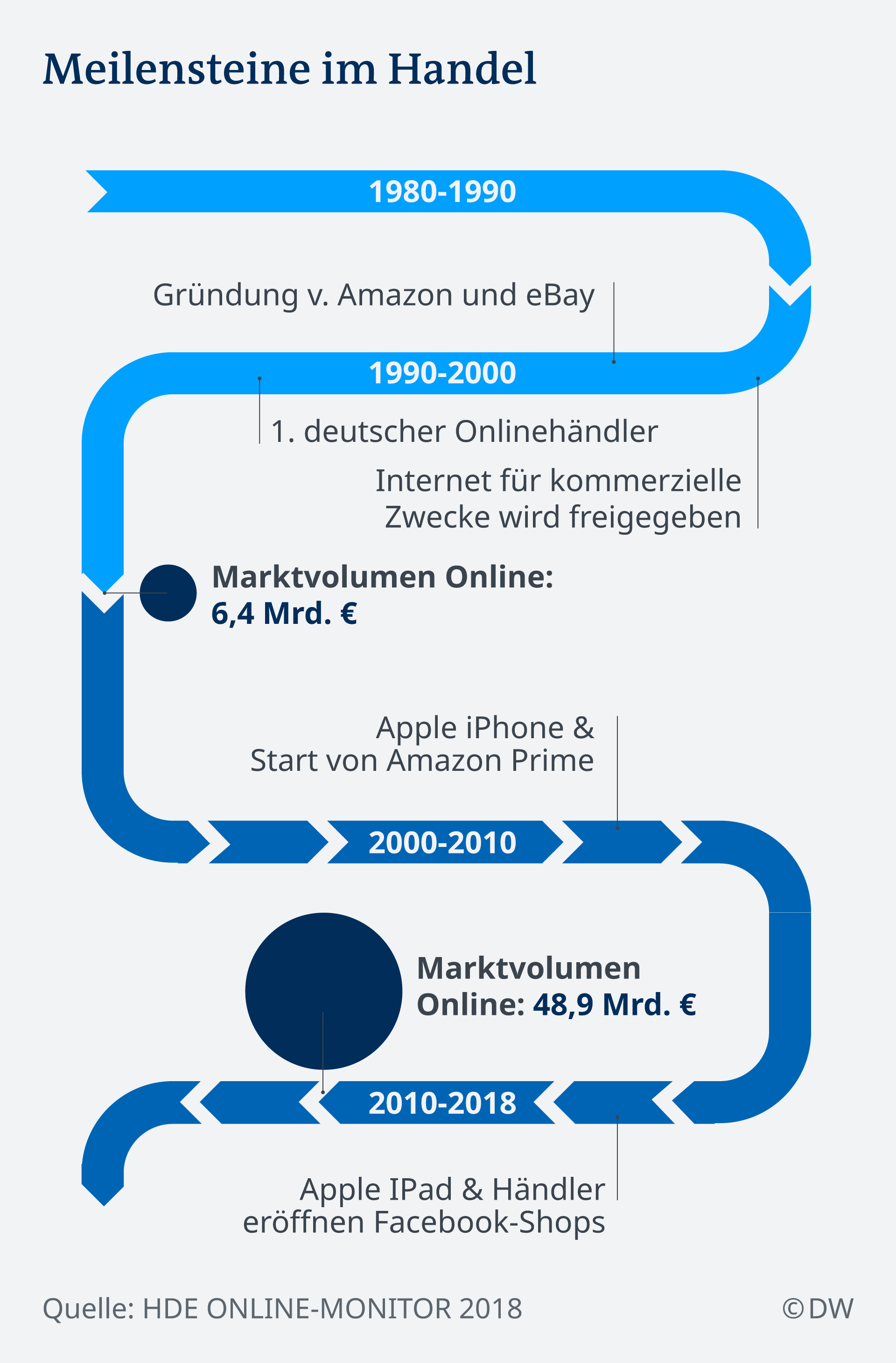 Infografik Meilensteine im Online-Handel in Deutschland