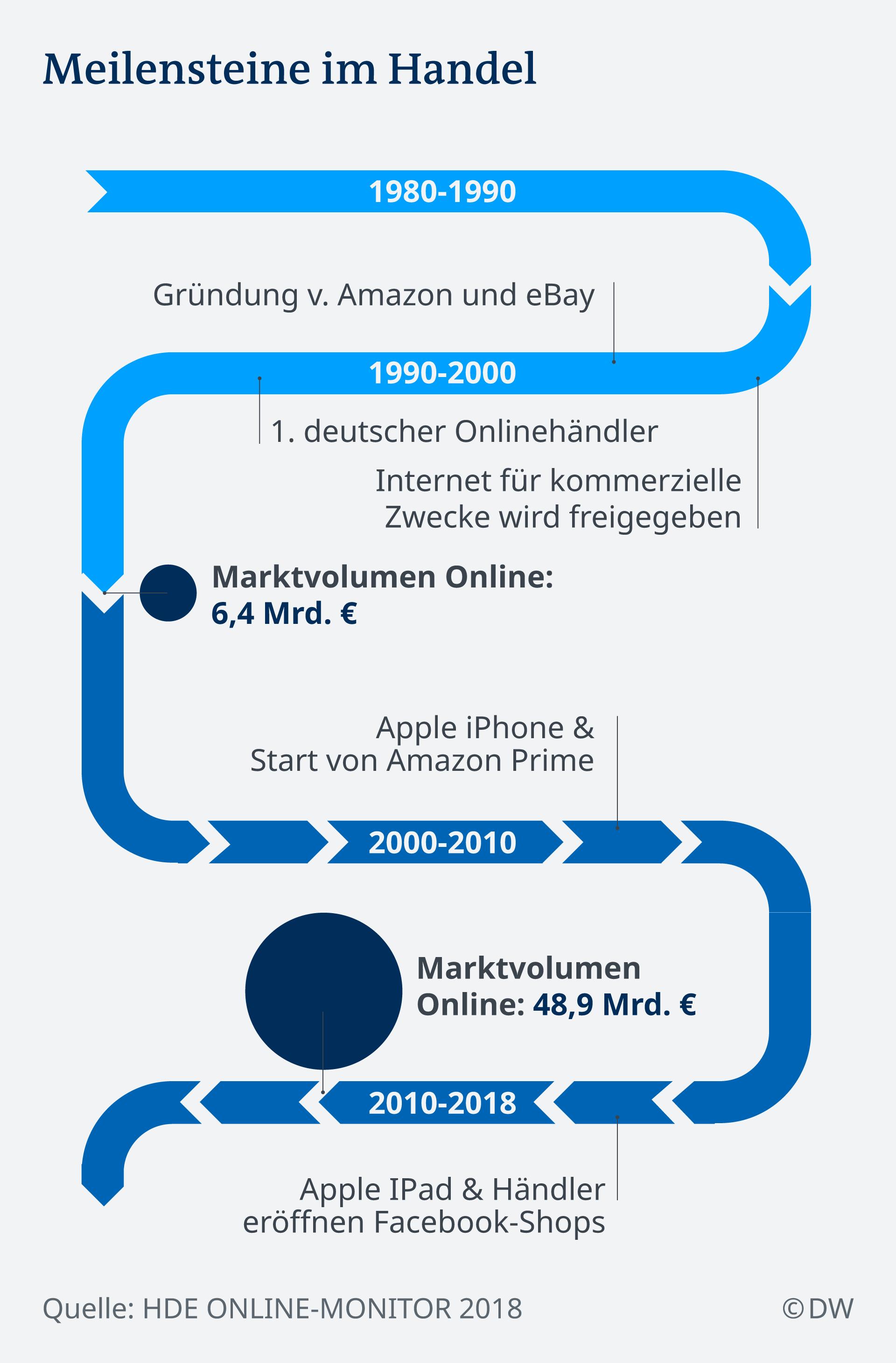 2897e5e9dbd2e1 Infografik Meilensteine im Online-Handel in Deutschland