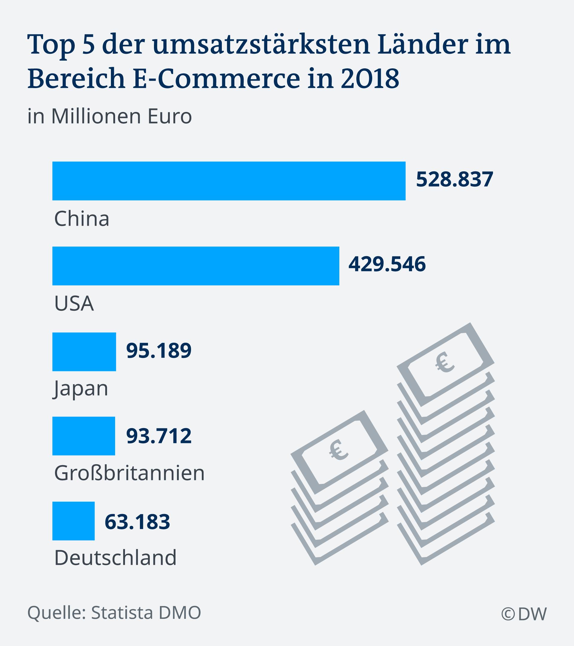 Infografik: Die 5 umsatzstärksten Länder im Bereich E-Commerce im Jahr 2018
