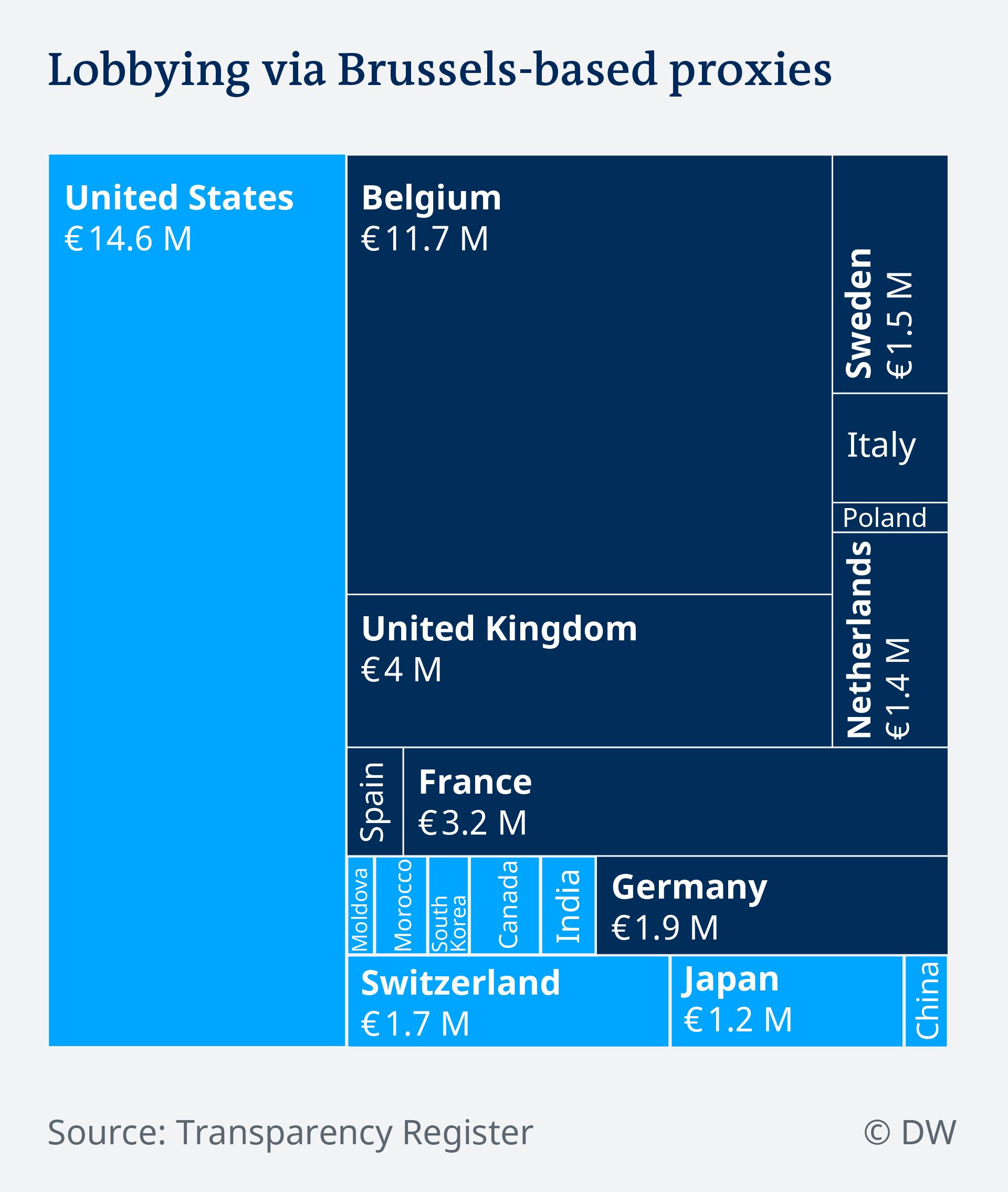 Data visualization EU lobbying by non-EU actors