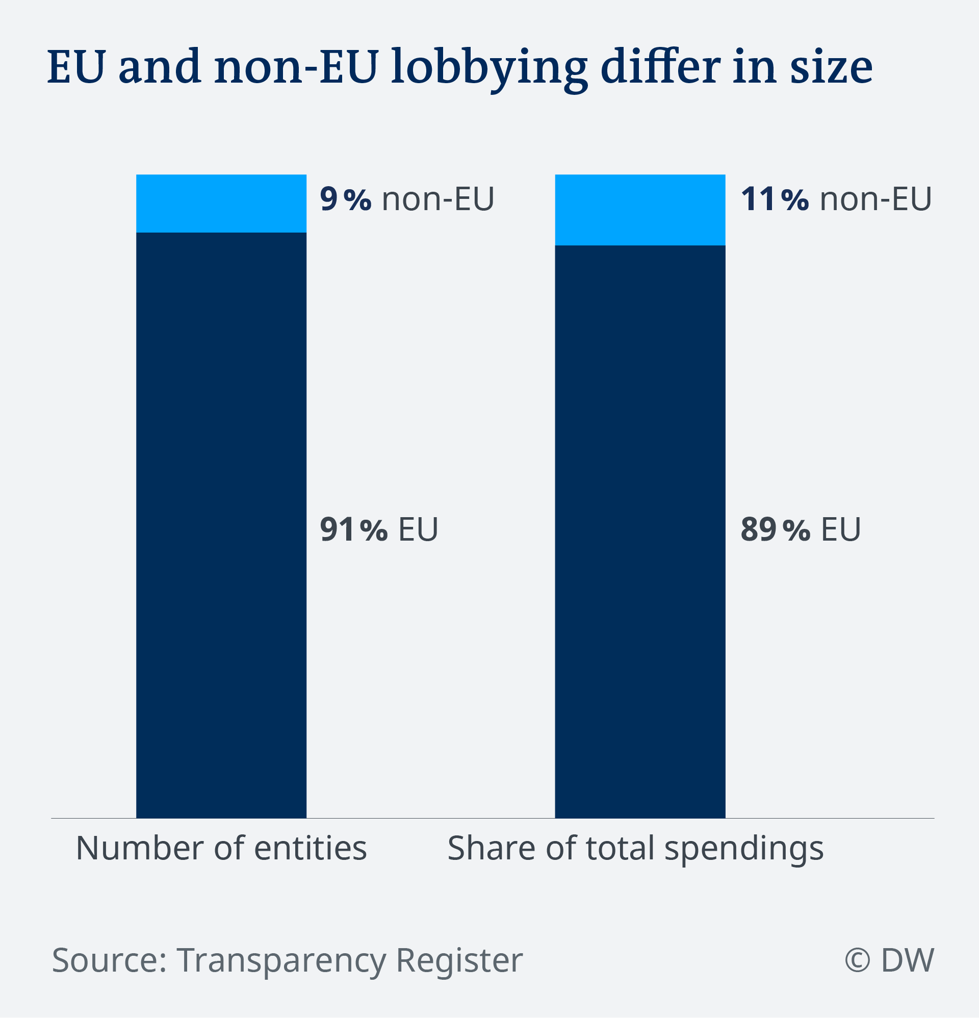 Data visualization EU lobbying by non-EU actors