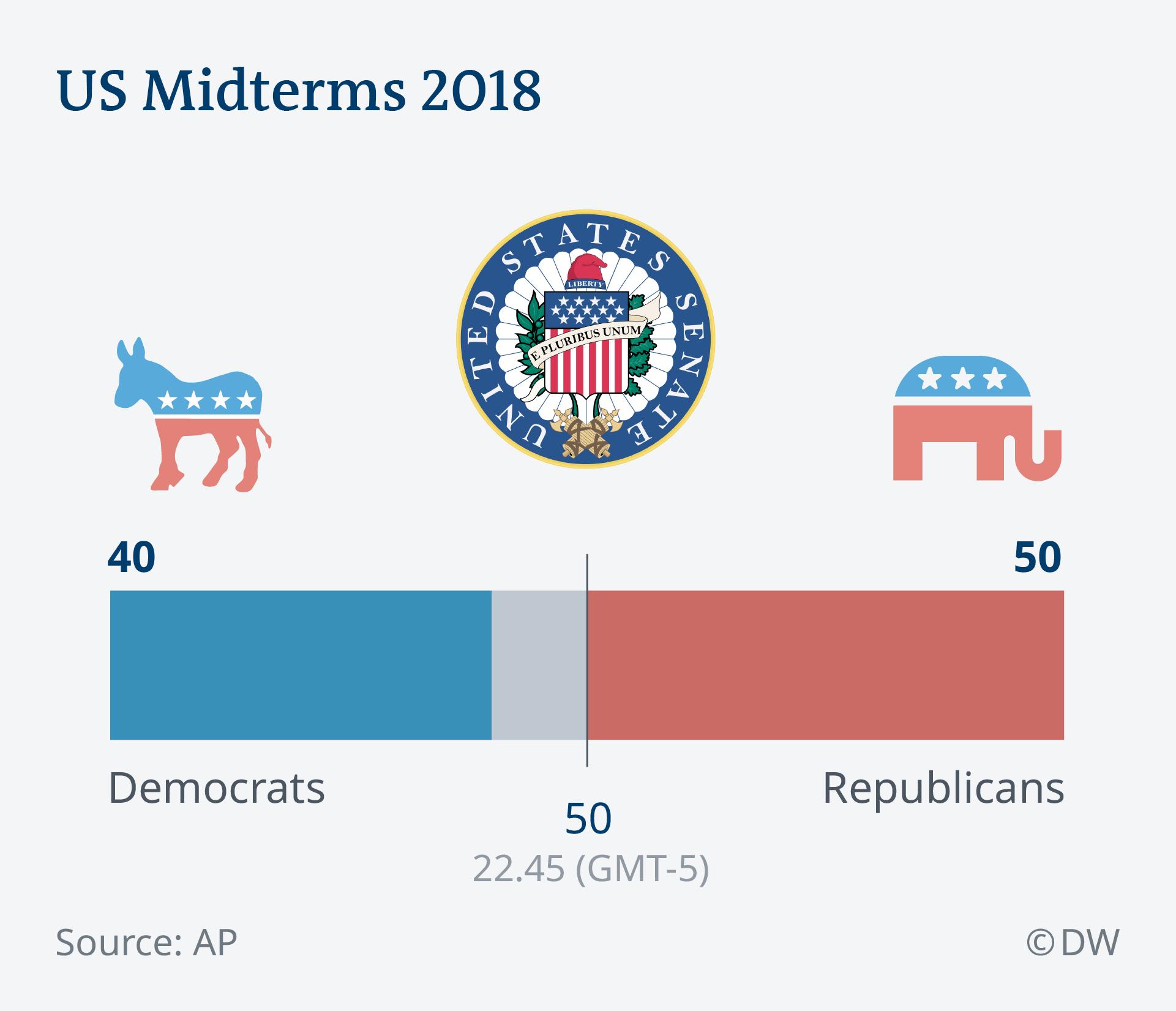 US Midterms 2018 Senate EN