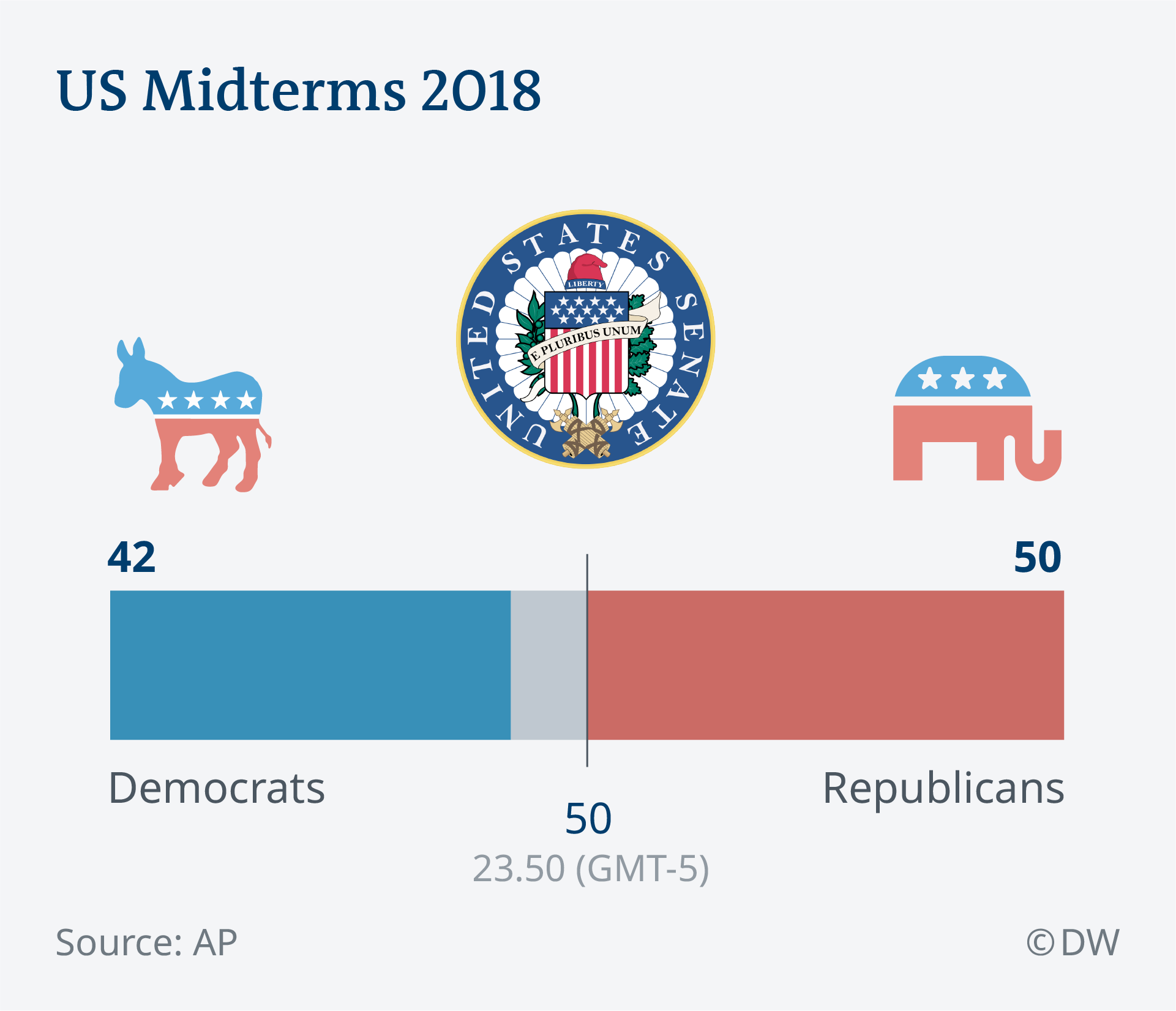 Us Midterm Elections Results As They Came News Dw 07 11 2018