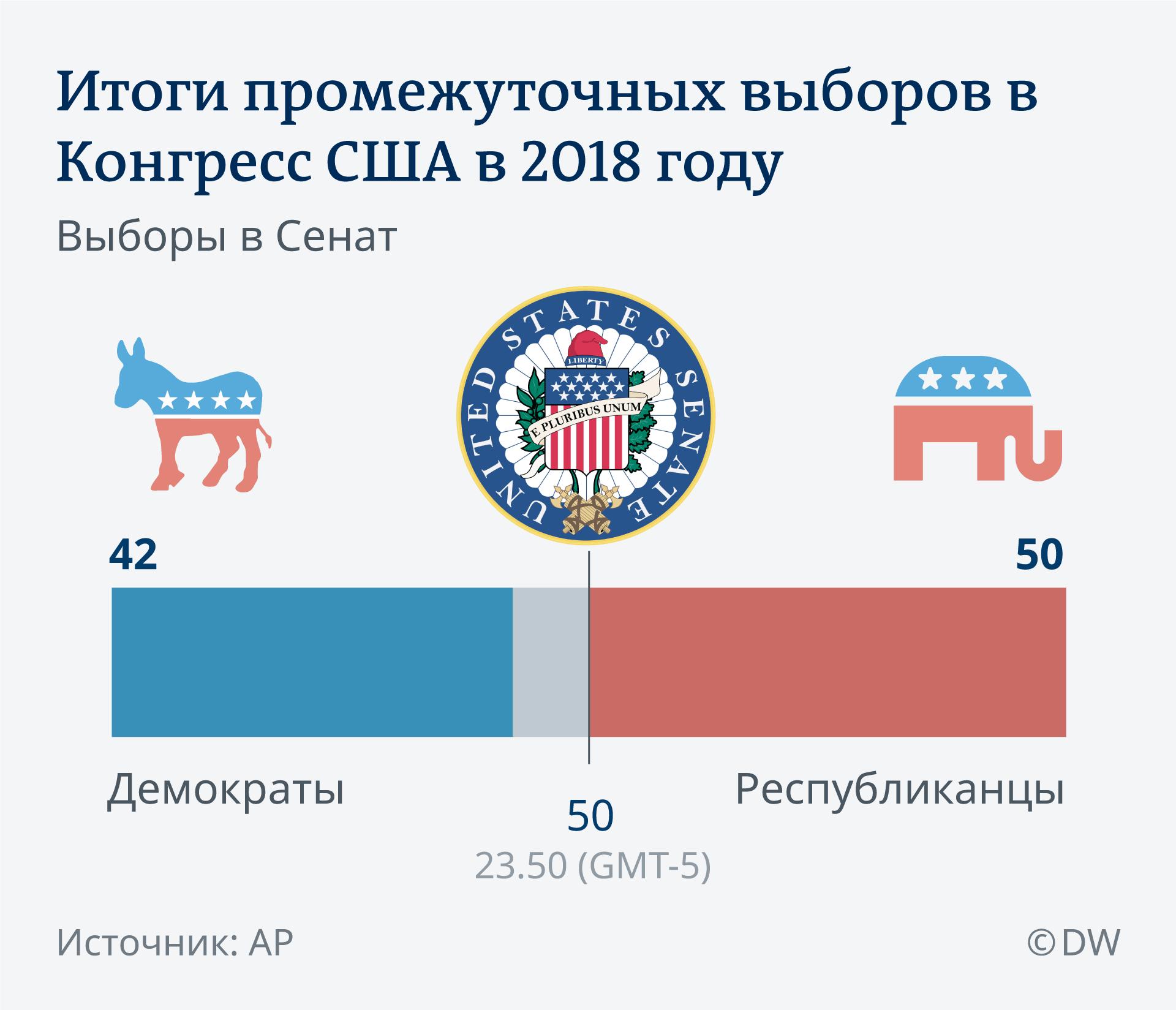Предварительные итоги выборов в Сенат США (информация обновляется)