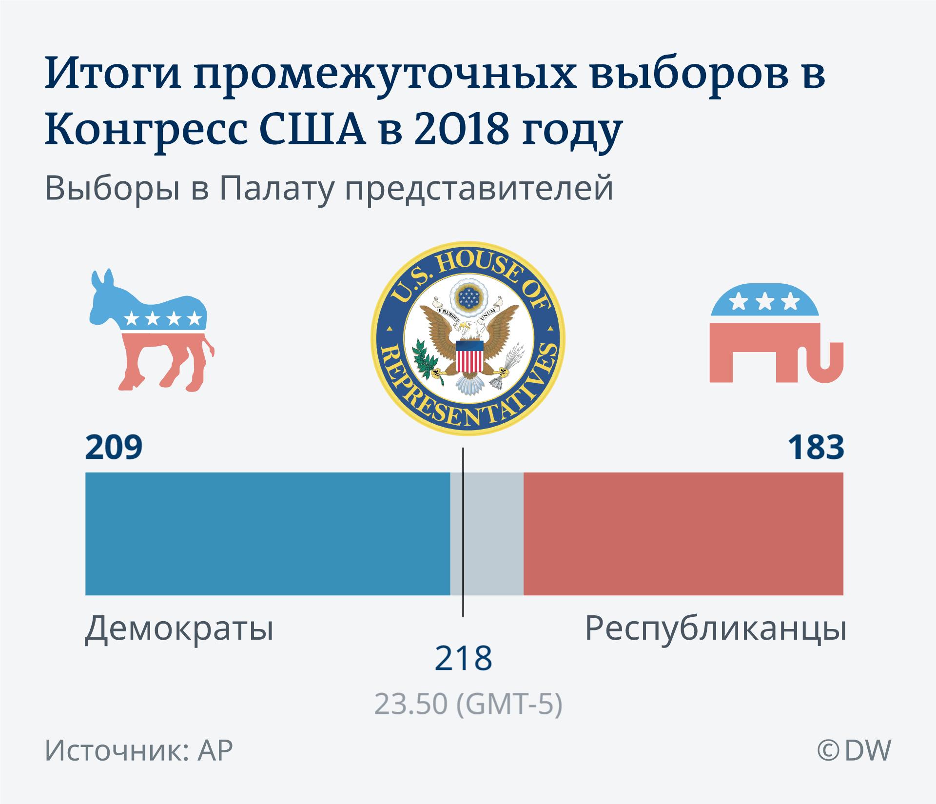 Предварительные итоги выборов в Палату представителей США