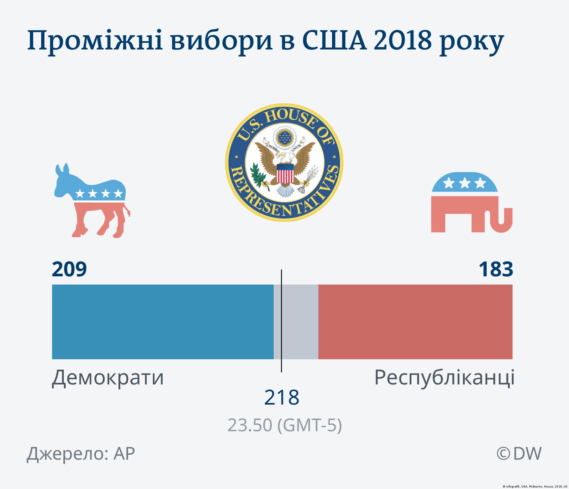 Infografik US Midterms House 2018 UK