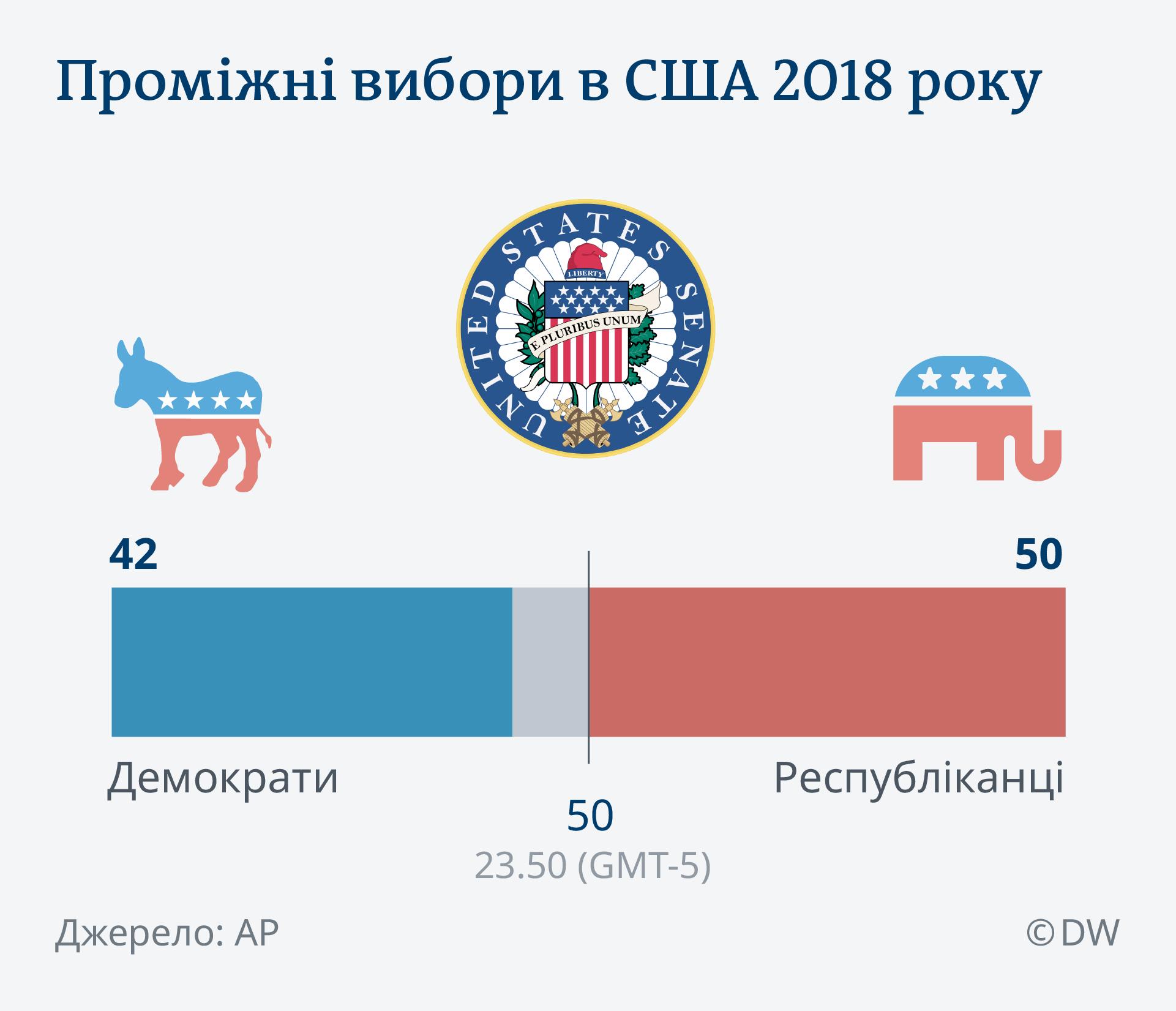 Infografik US Midterms Senat 2018 UK