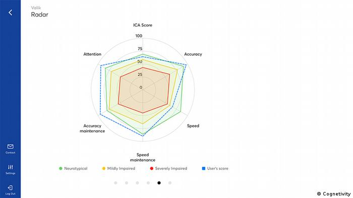 Cognetivity Radar Chart showing a patient's Integrated Cognitive Assessment (ICA) test results
