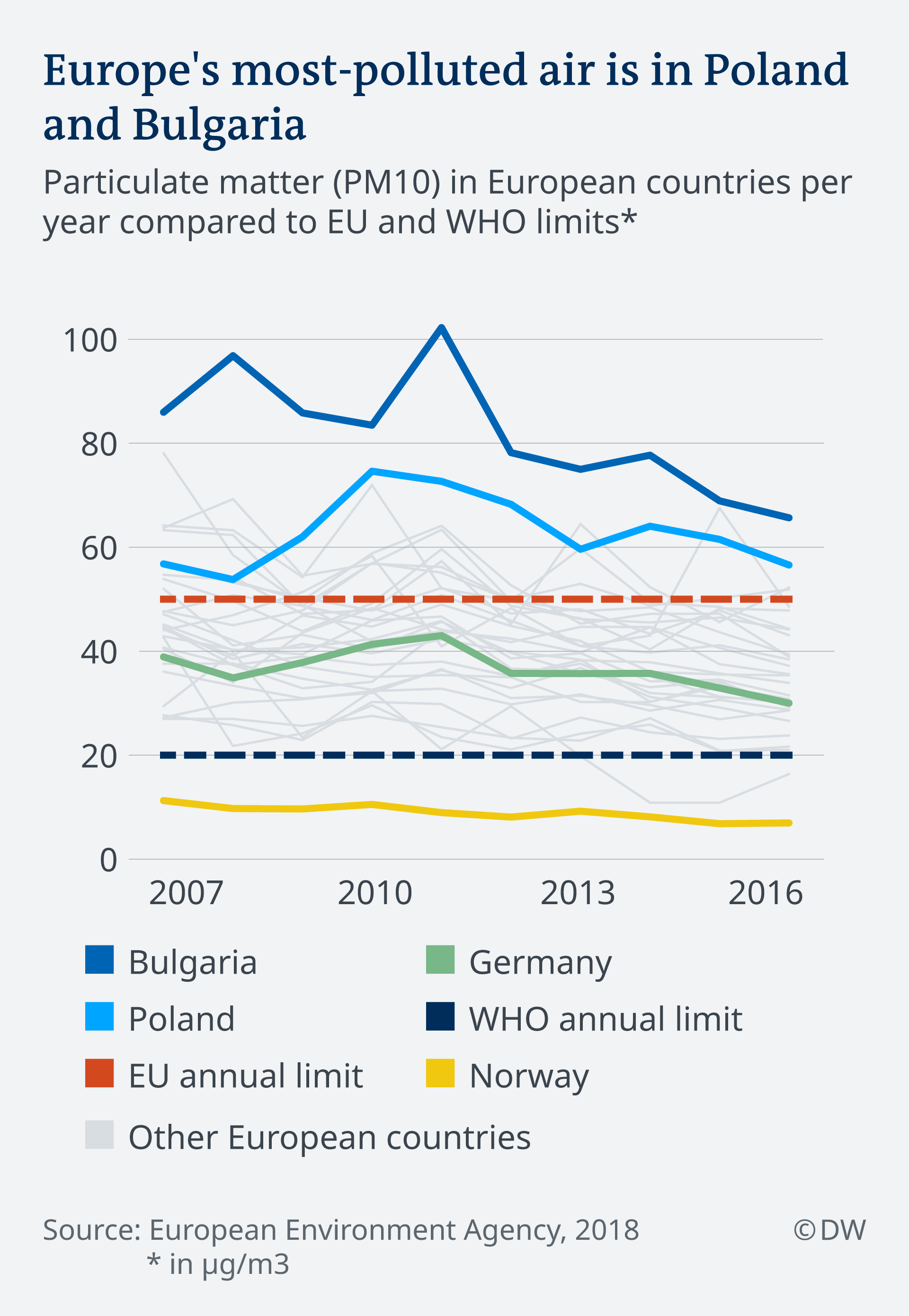 Graph lines comparing air pollution in Bulgaria and Poland to EU and WHO annual limits.