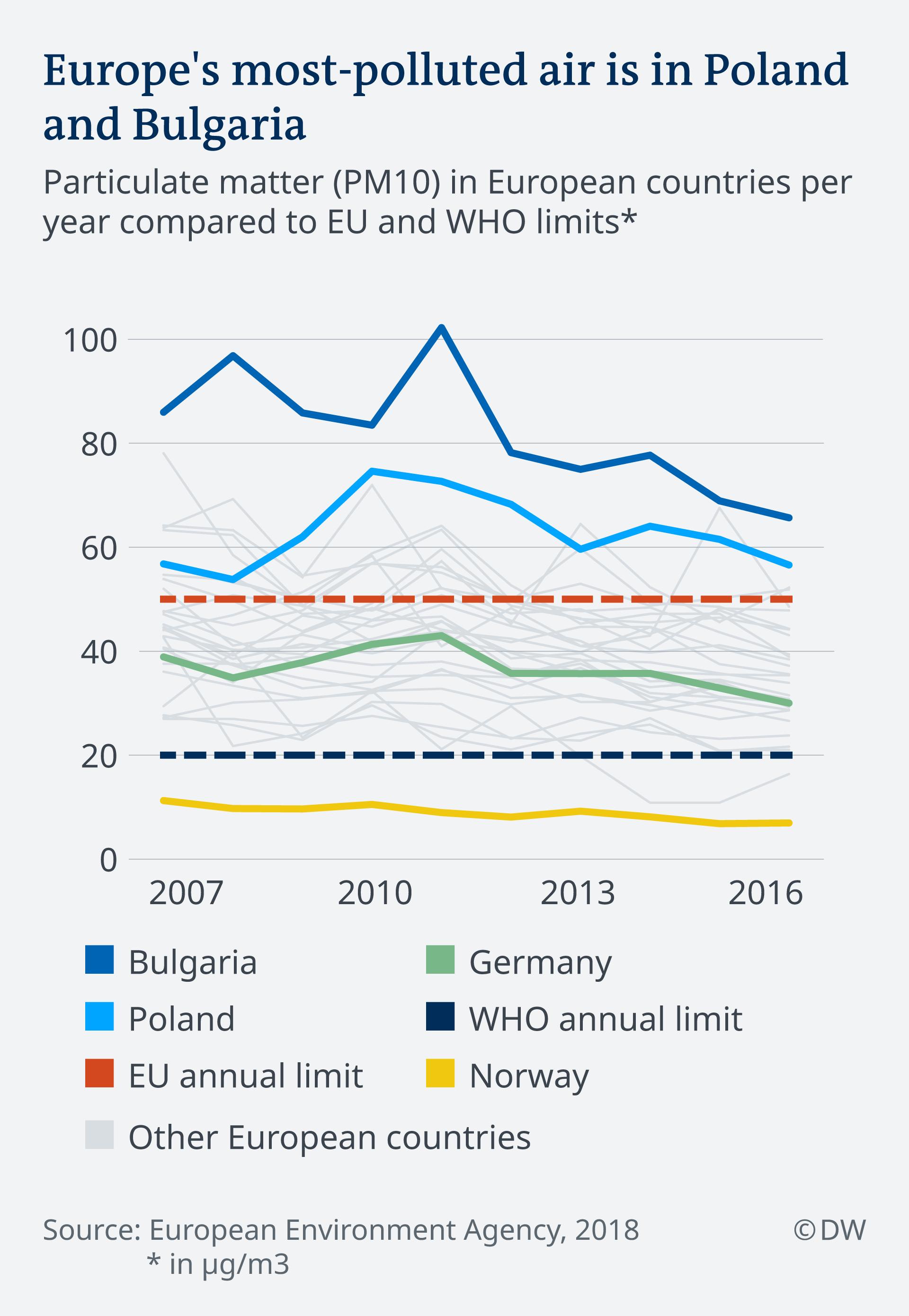 Infografik Luftverschmutzung Europa EN