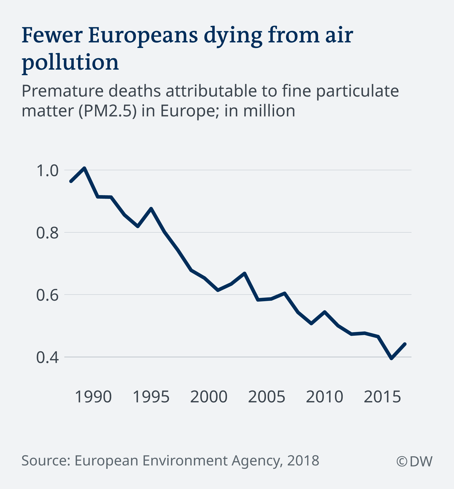 Infografic Europeans dying from air pollution EN