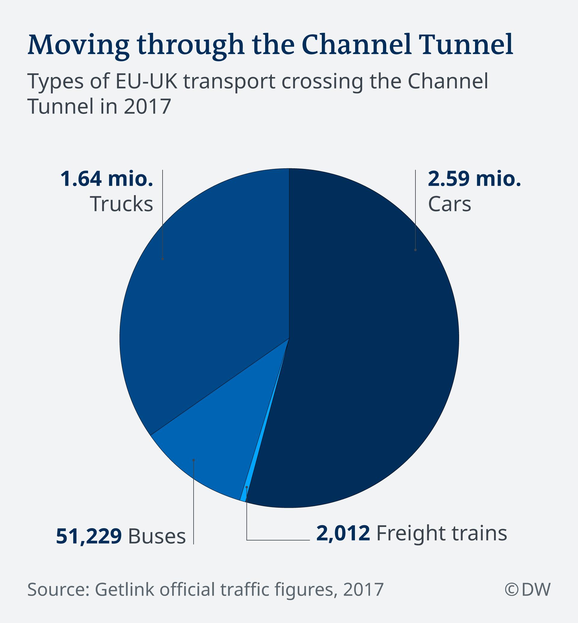 Infografik UK Transport Channel Tunnel EN
