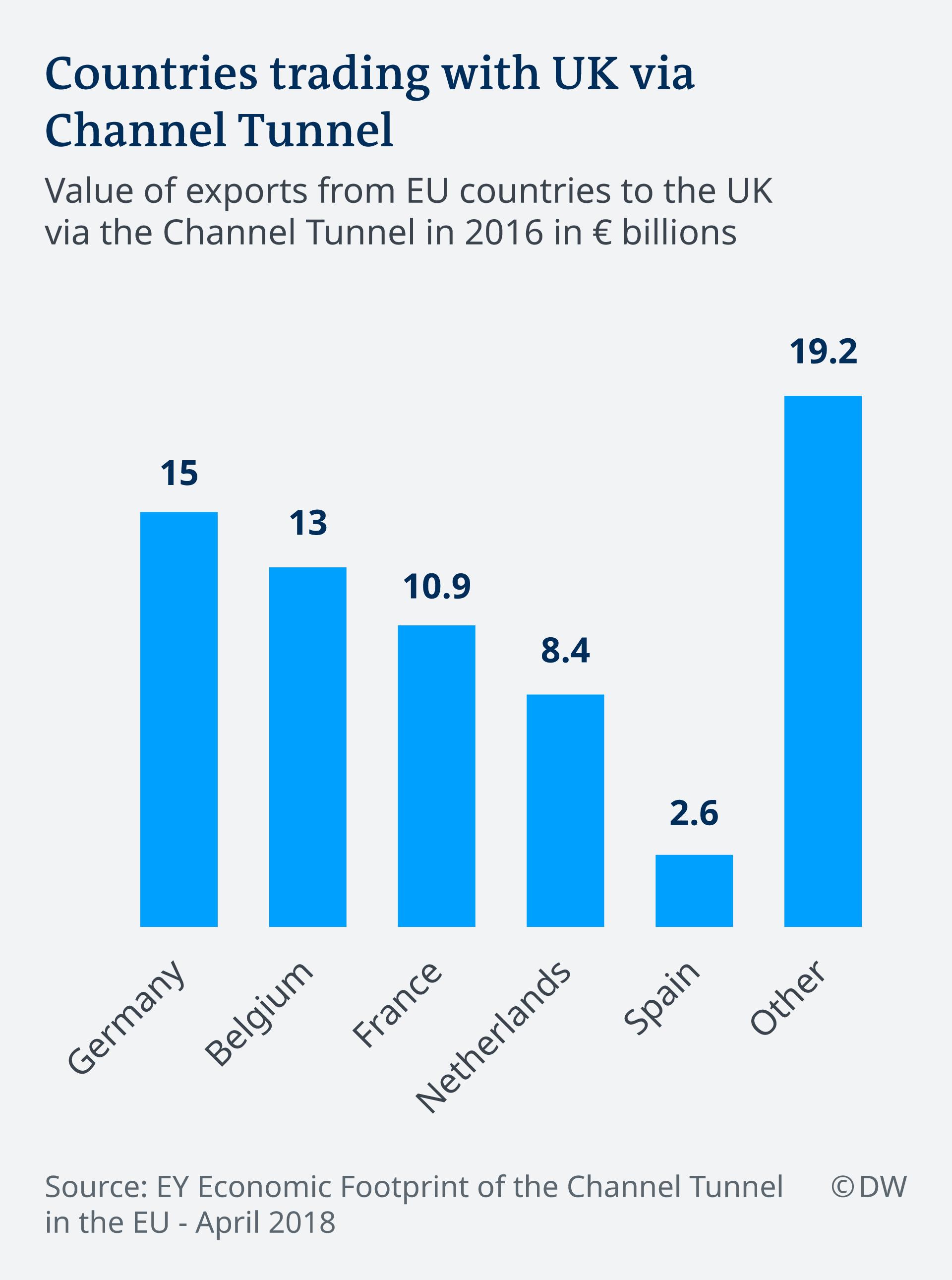 Infografik Länder Handel UK Channel Tunnel EN