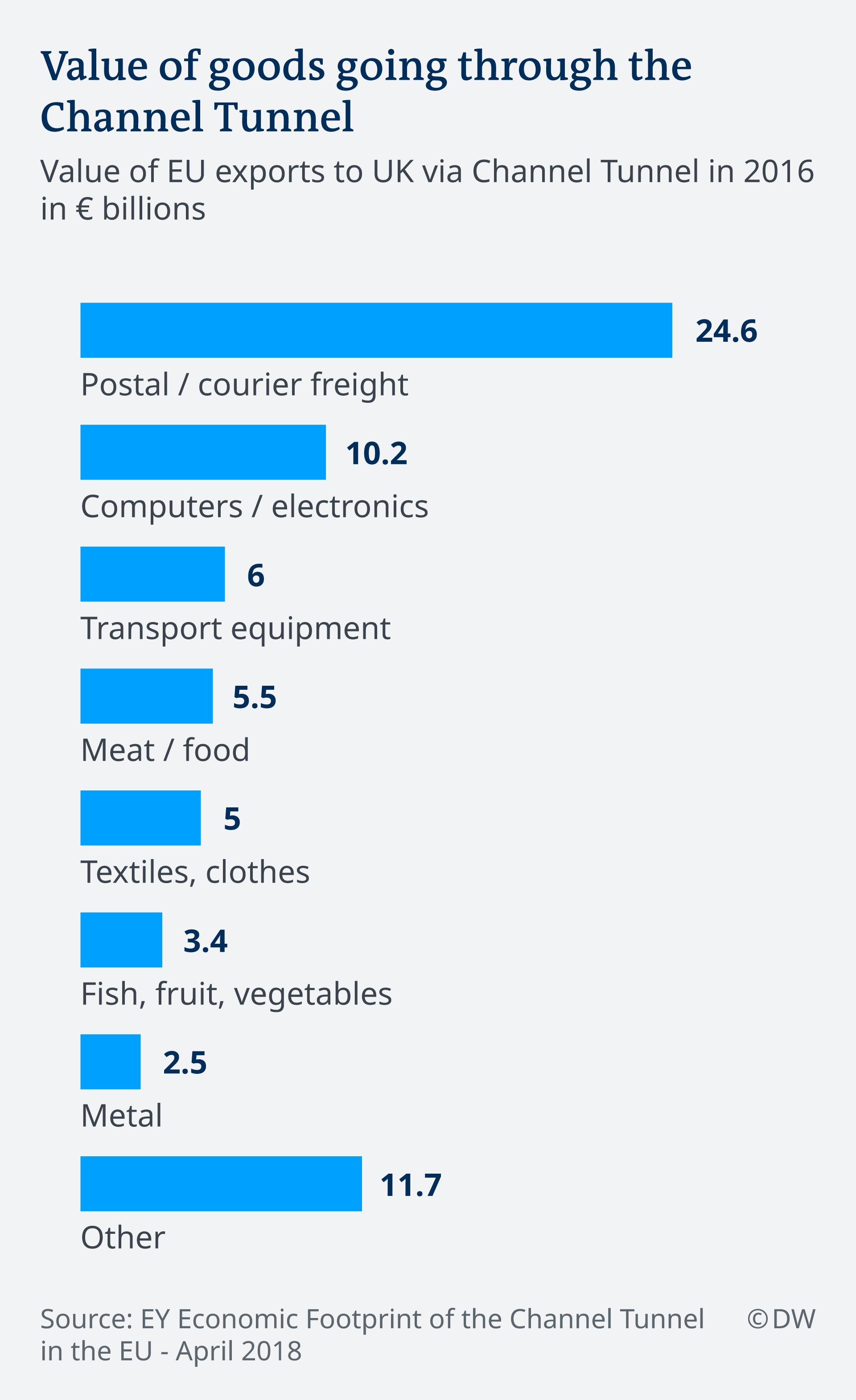 Infografik UK Goods Channel Tunnel EN