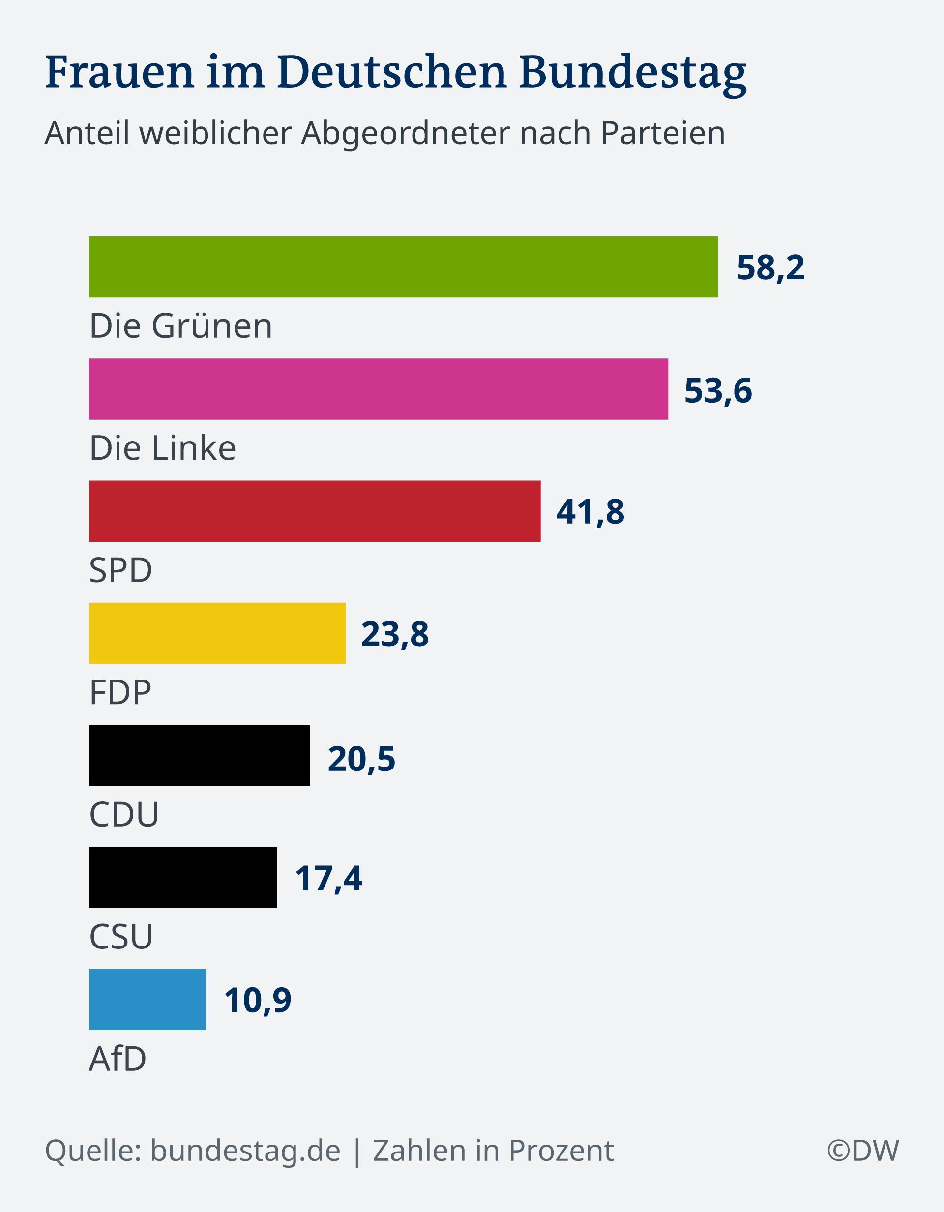 Infografik Frauen im Deutschen Bundestag DE