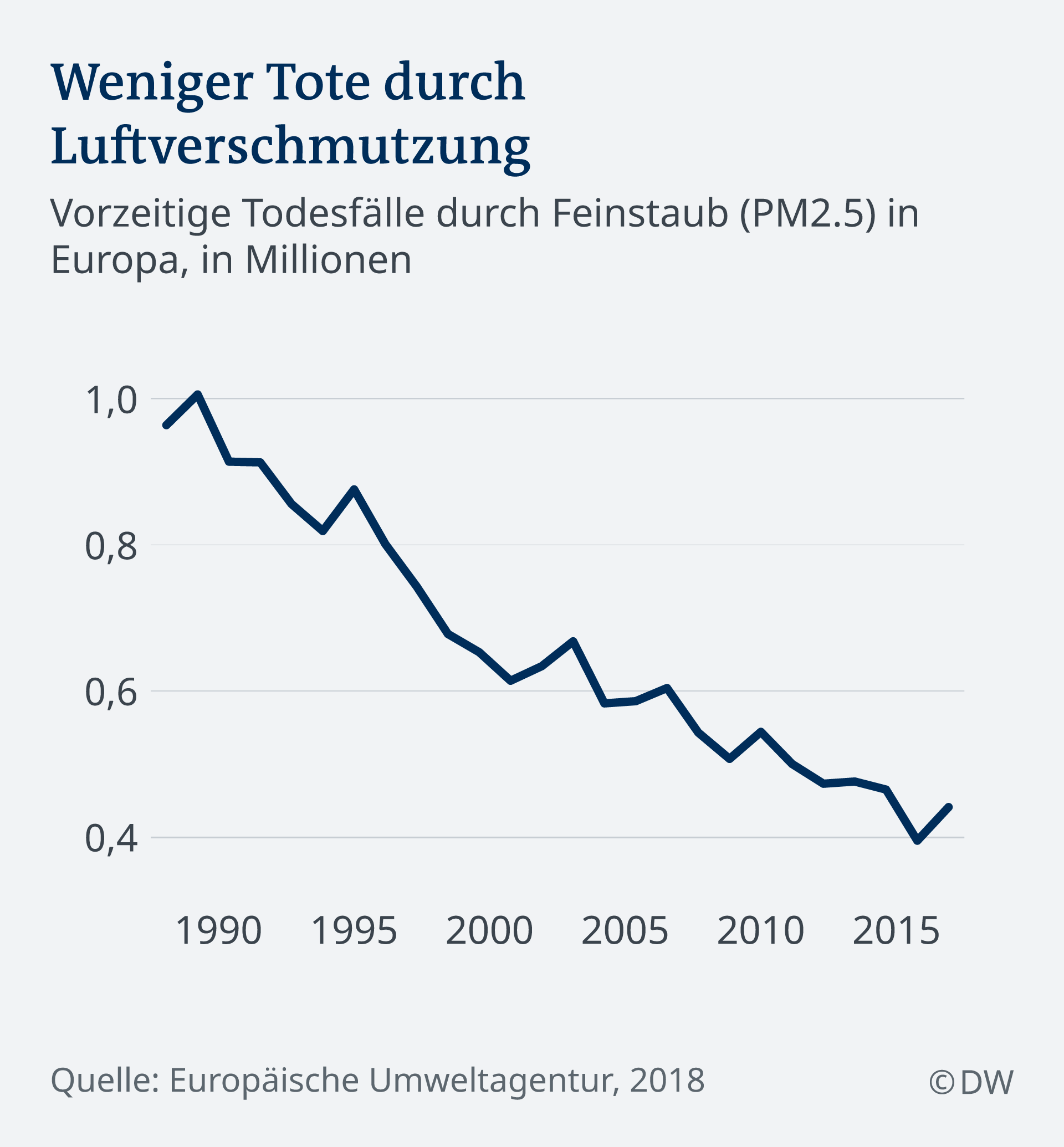 Liniengrafik zeigt die Zahl der frühzeitigen Todesfälle von 1990 bis 2015